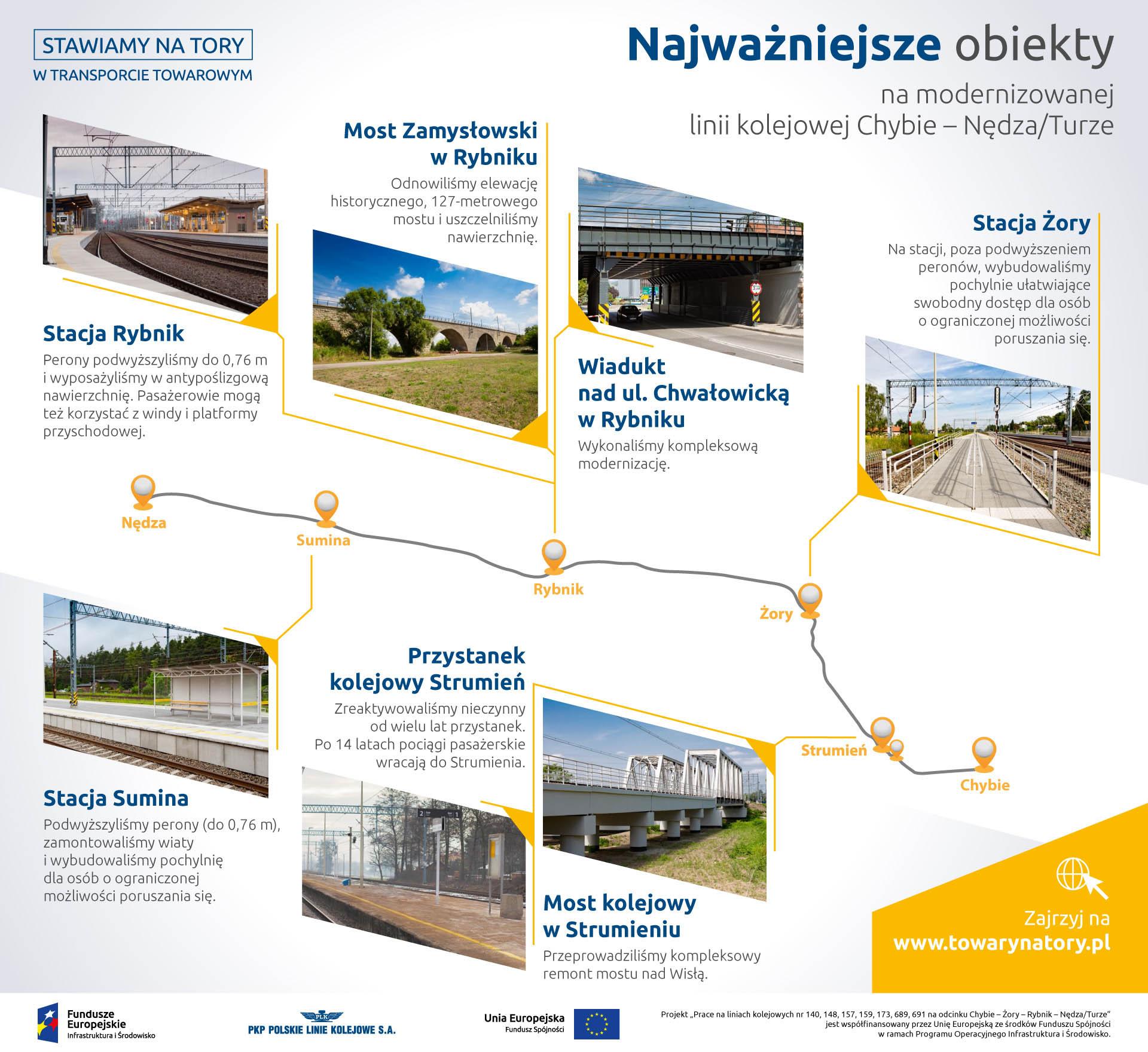 Infografika mówiąca najważniejszych obiektach na linii Chybie Nędza Turze: stacja Rybnik, most Zamysłowski w Rybniku, Wiadukt nad ul. Chwałowicką w Rybniku, Stacja Żory, stacja Sumina, przystanek kolejowy Strumień, most kolejowy w Strumieniu.
