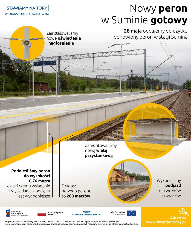 Infografika mówi o nowym peronie na stacji Sumina. Zostało dodane nagłośnienie, oświetlenie i wiata. Peron został podniesiony do wysokości siedemdziesięciu sześciu centymetrów a na końcu został wykonany podjazd dla wózków inwalidzkich i rowerów.