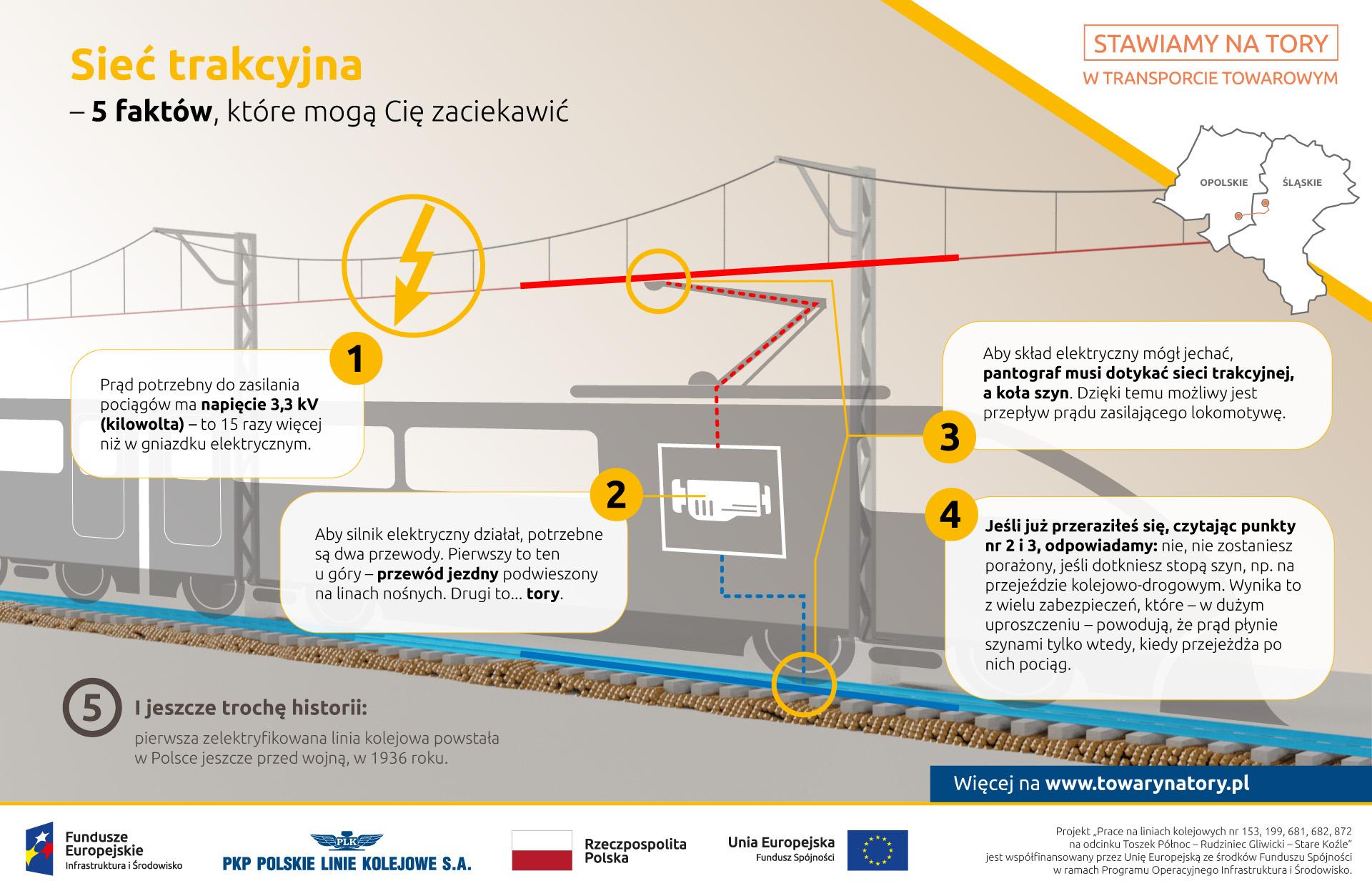 Infografika o 5 ciekawych faktów o sieci trakcyjnej. Prąd potrzebny do zasilenia pociągów na napięcie 3,3 kilowatów. Zasilanie skłąda się z 2 przewodów - górnegi i dolnego. Skład jedzie kiedy pantograf dotyka trakcji a koła szyn. Prąd nie porazi człowieka przez szyny.
