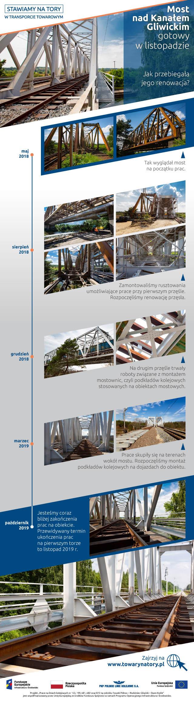 Infografika informująca o moście nad Kanałem Gliwickim, przed i po modernizacji. Zdjęcia z różnych etapów modernizacji: maj 2018, sierpień 2018, grudzień 2018, marzec 2019, październik 2019.