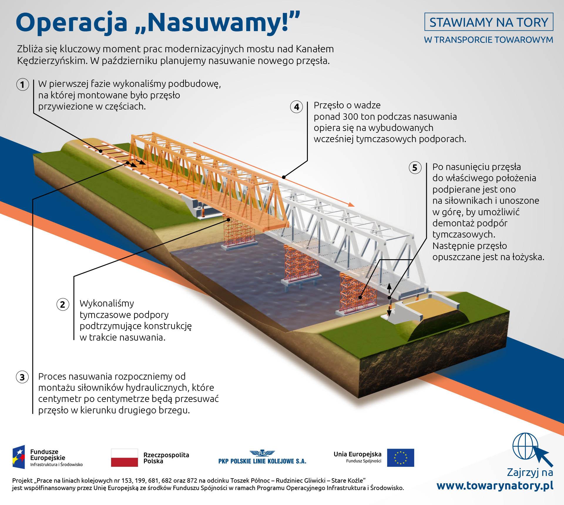 Infografika: nasuwanie przęsła mostu nad kanałem kędzierzyńskim. 5 faz nasuwania: podbudowa, tymczasowe podpory, montaż siłowników, przesunięcie przęsła, oparcie na siłownikach.