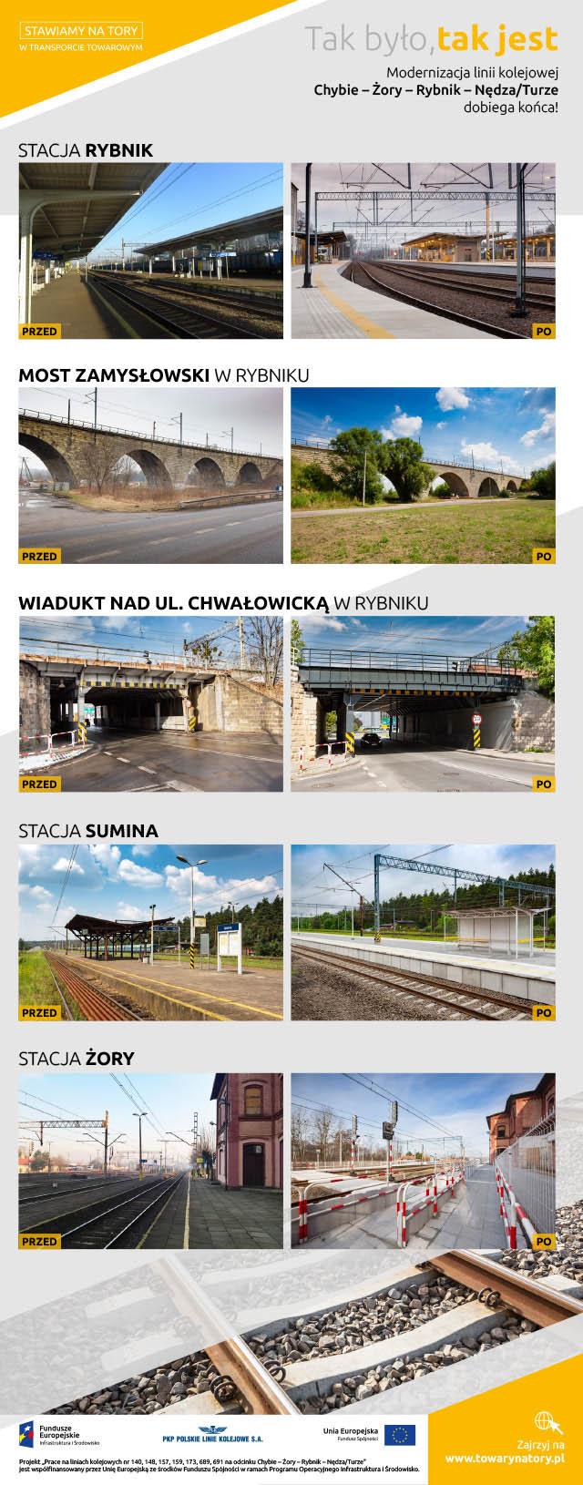 Infografika przedstawia przed i po na linii Chybie Nędza Turze. Stacja Rybniku, Most Zamysłowski w Rybniku, wiadukt nad ul. Chwałowiecką w Rybniku, stacja Sumina, stacja Żory.
