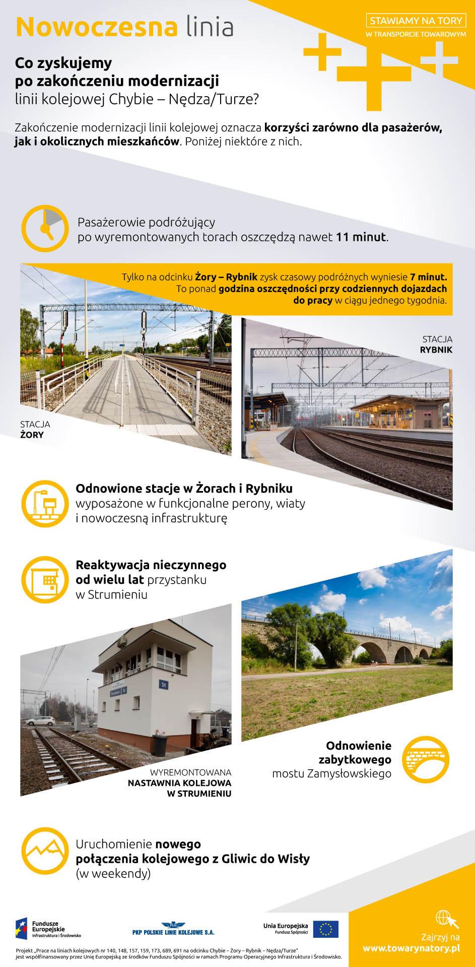 Infografika mówi o zyskach po zakończeniu modernizacji linii kolejowej Chybie Nędza Turze. Na przykład odnowione stacje w Żorach i Rybniku - wyposażone w funkcjonalne perony, wiaty i nowoczesna infrastrukturę. Reaktywacja nieczynnego od wielu lat przystanku w Strumieniu. Odnowienie zabytkowego mostu Zamysłowskiego.