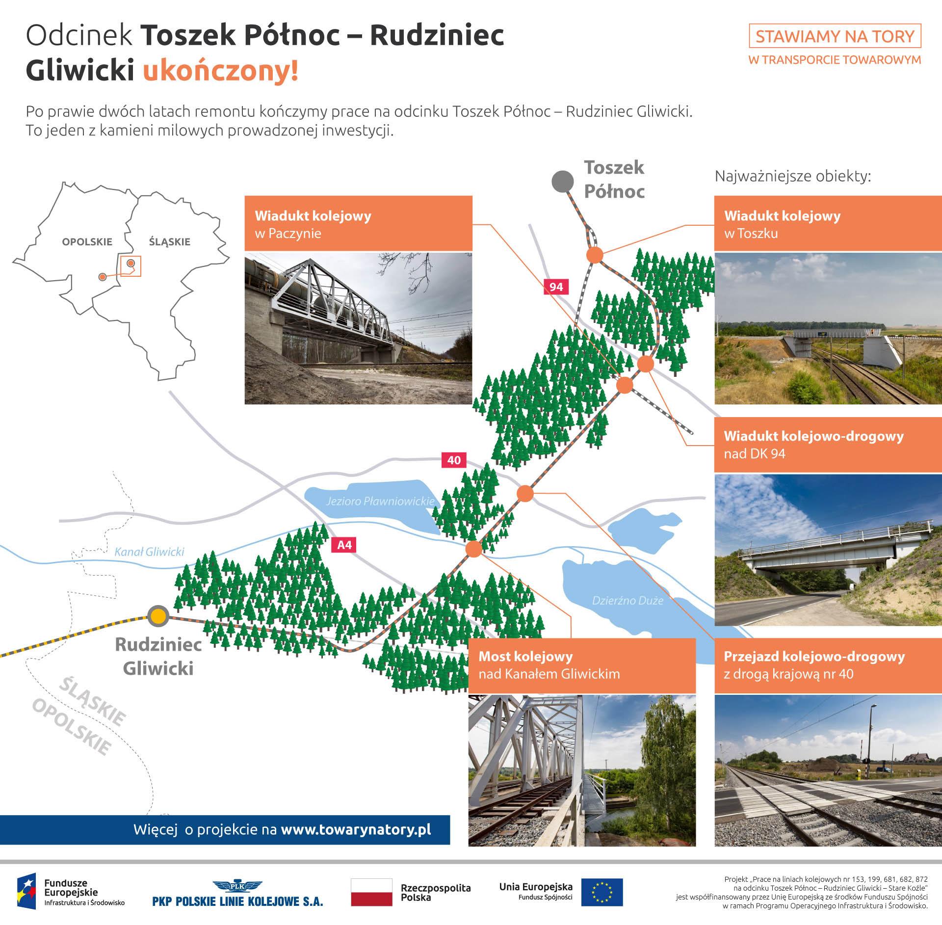 Infografika mówi o ukończeniu odcinka Toszek - Rudziniec Gliwicki. Na zdjeciach widnieją: wiadukt kolejowy w Paczynie, wiadukt kolejowy w Toszku, wiadukt kolejowo drogowy nad de ka dziewięćdziesiąt cztery, most kolejowy nad Kanałem Kędzierzyńskim, przejazd kolejowo drogowy z drogą krajową numer 40.
