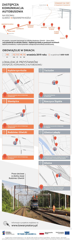 Infografika mówiąca o zastępczej komunikacji autobusowej we wrześniu 2019 roku. Dotyczącej miejscowości Kędzierzyn Koźle, Sławęcice, Rudziniec Gliwicki, Taciszów, Rzeczyce Śląskie, Gliwice Łabędy, Gliwice.