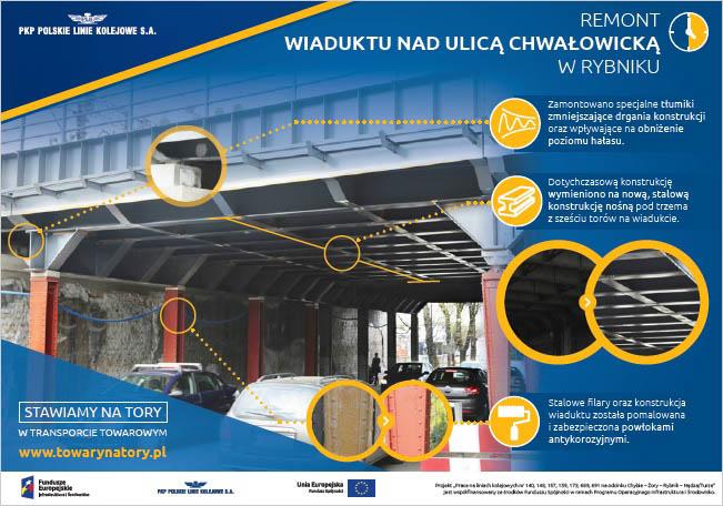 Infografika mówi o pracach jakie będą wykonane przy wiadukcie nad ulicą Chwałowicką w Rybniku. Zostanie poprawienie tłumienie hałasów, wymienione zostaną pewne elementy konstrukcji stalowej a wszystko to zostanie pokryte warstwą lakieru antykorozyjnego.