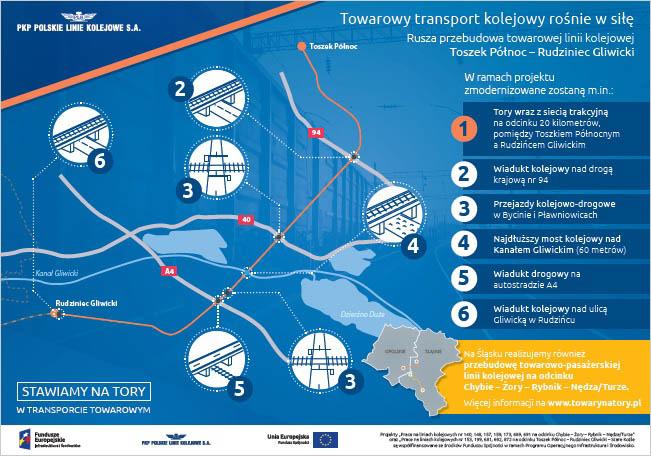 Infografika mówi o działaniach na linii Toszek Północ - Rudziniec Gliwicki. Zostanie wymienione 20 kilometrów szyn i sieci trakcyjnej. Zostanie odnowiony wiadukt nad drogą krajową numer 94, przejazd drogowo kolejowy w Bycinie i Pławniowicach, most nad Kanałem Gliwickim wiadukt nad A4 i wiadukt kolejowy nad ulicą Gliwicką w Rudzińcu.