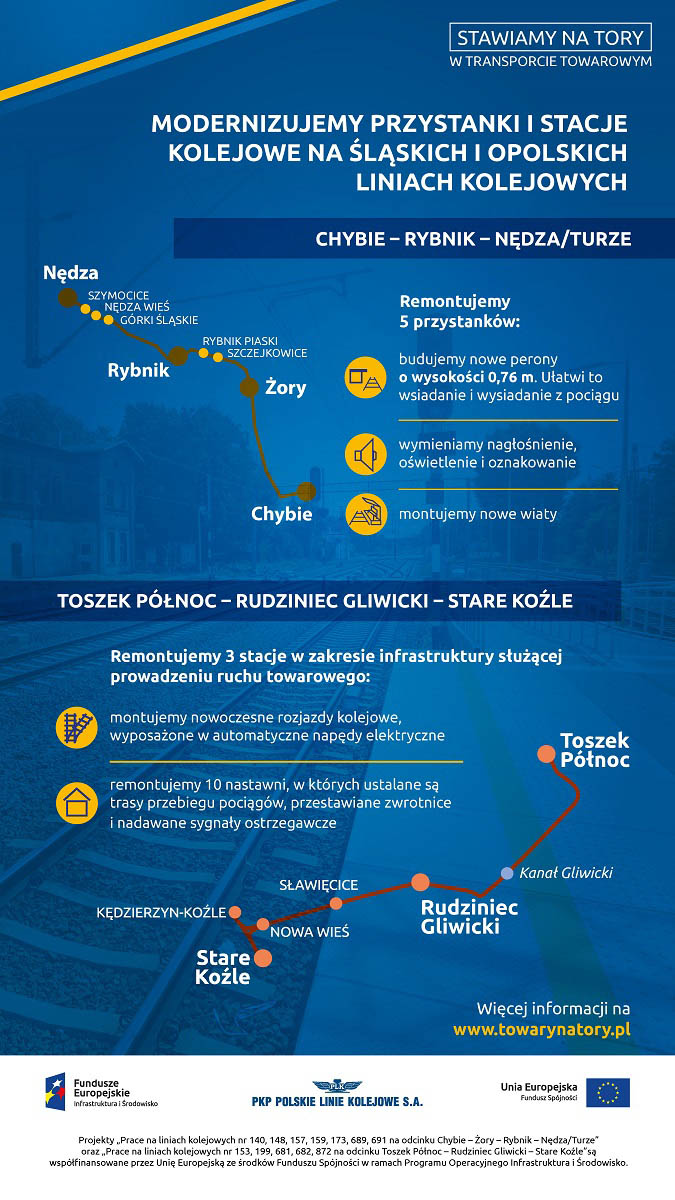 Infografika mówi o wszystkich przystankach remontowanych na trasie. Są to niniejszym: Szymocice, Nędza Wieś, Górki Śląskie, Rybnik Piaski, Szczejkowice.