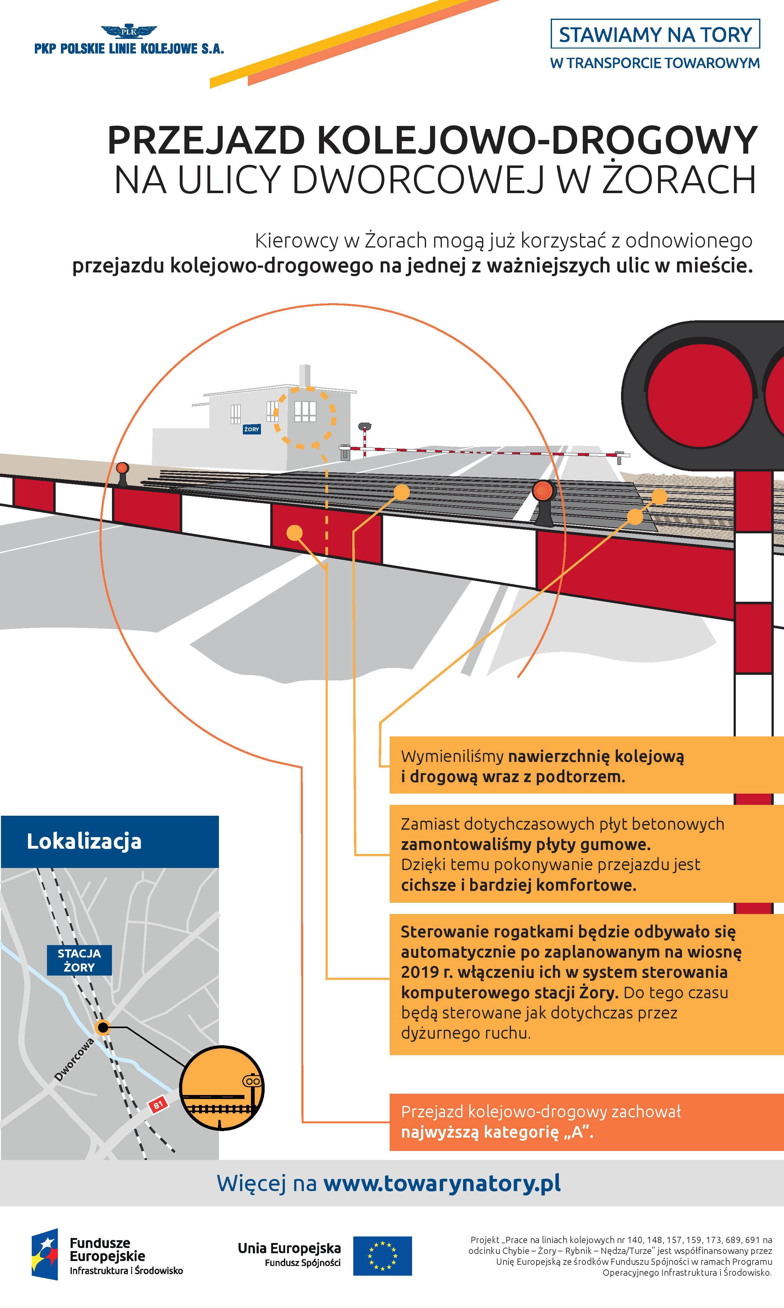 Infografika mówi o otwarciu przejazdu kolejowego drogowego na ulicy Dworcowej w Żorach. Wymieniona została nawierzchnia kolejowa i drogowa wraz z podtorzem.