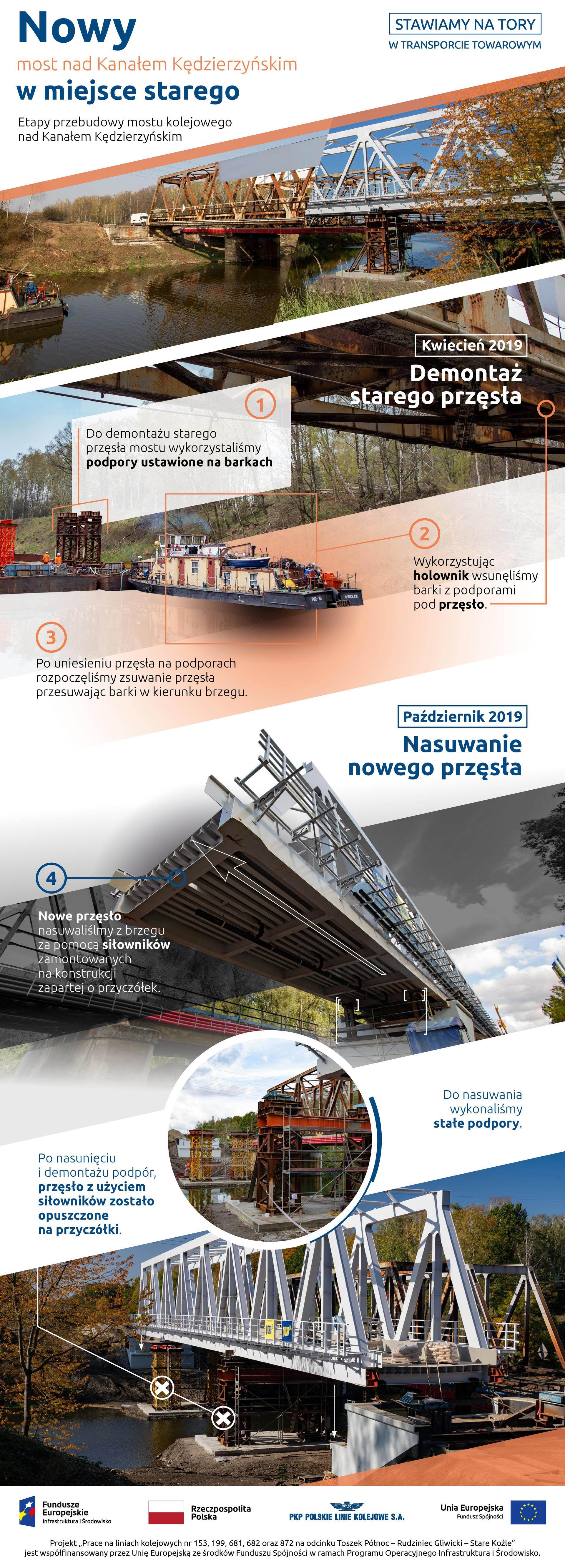 Infografika mówi o etapach prac na moście nad Kanałem Kędzierzyńskim. Kwiecień 2019 roku demontaż starego przęsła, październik 2019 roku nasuwanie nowe przęsła.