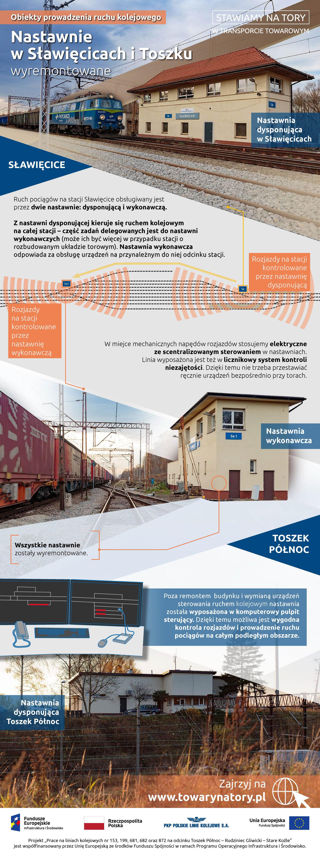 Infografika mówi o wyremontowanych nastawniach. Ruch pociągów w Sławęcicach jest przez dwie wyremontowane nastawnie: dysponującą i wykonawczą. Z nastawni dysponującej kieruje się ruchem na całej stacji. z Nastawni wykonawczej obsługuje się urządzenia na przynależącym do niej odcinku.