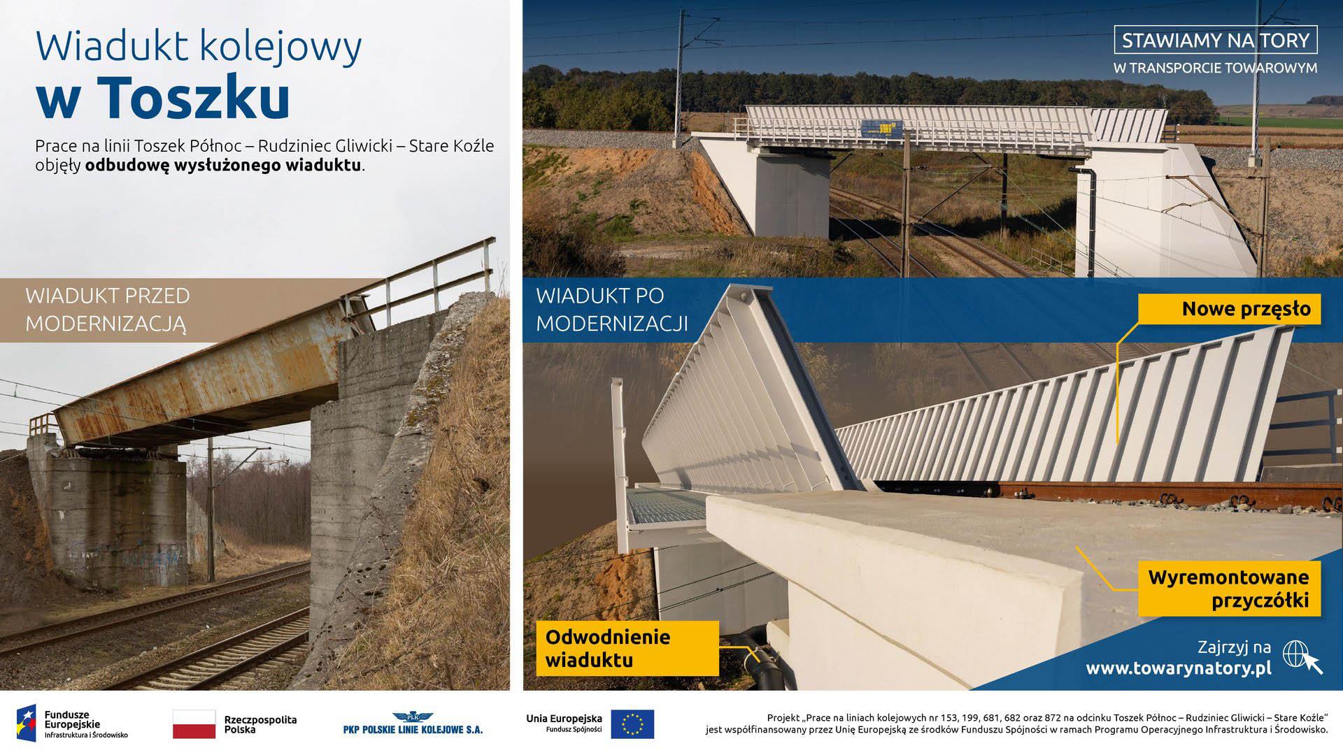 Infografika odnośnie odnowionego wiadukt w Toszku. Pokazane na niej jest nowe przęsło, wyremontowane przyczółki, odbudowane odwodnienie wiaduktu.