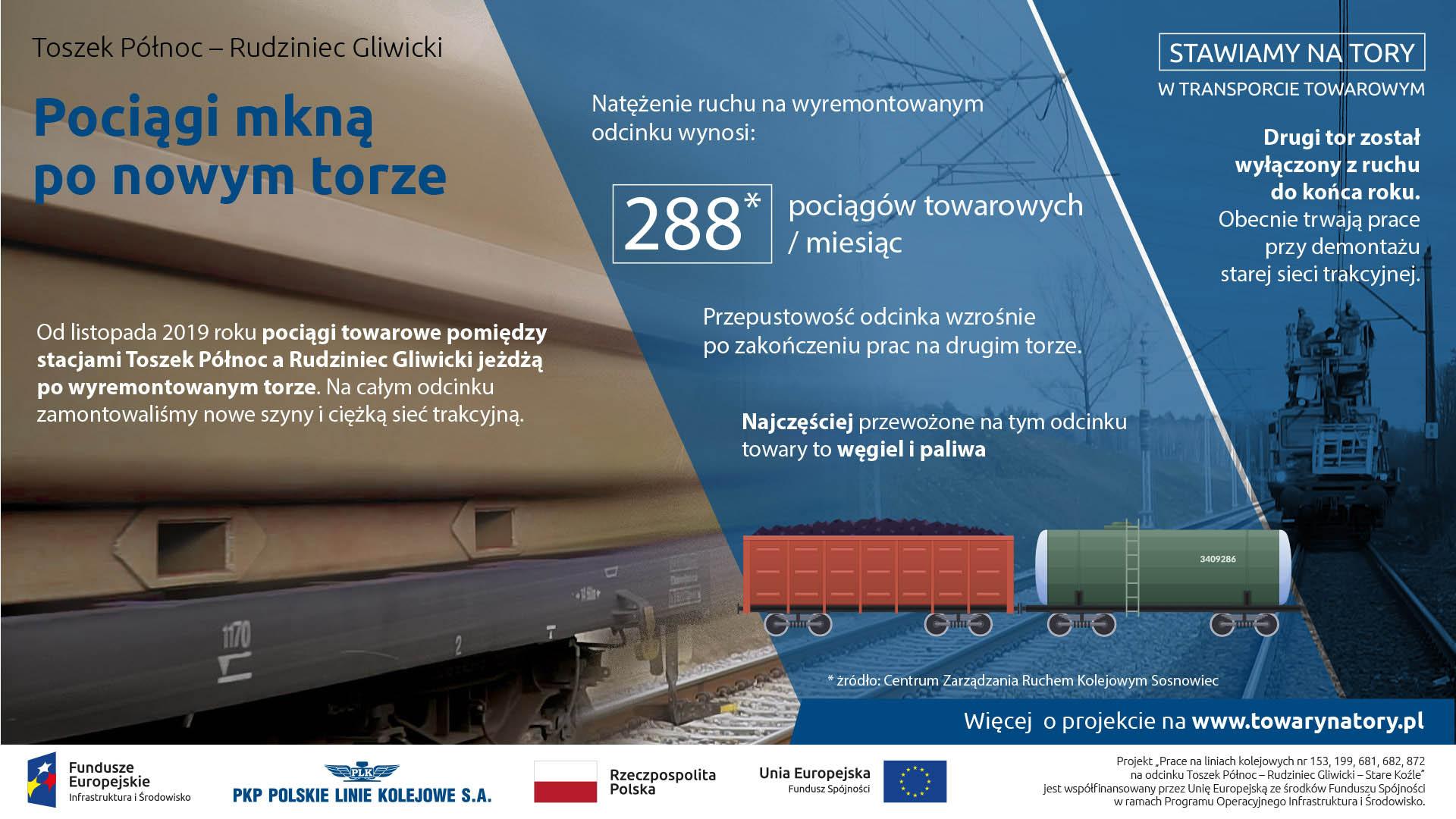 Infografika mówiąca o natężeniu ruchu na linii Toszek Północ - Rudziniec Gliwicki. Po wyremontowanym odcinku będzie poruszać się 288 pociągów towarowych. Głównie będą przewoziły węgiel i paliwa.