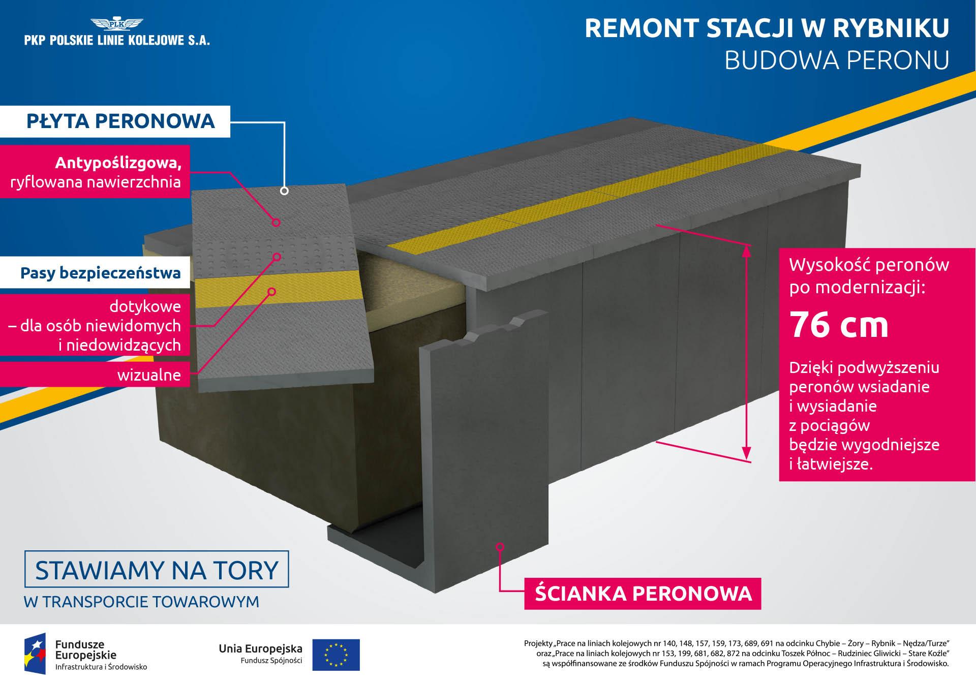 Infografika mówi o zmianach na peronach w Rybniku. Dodano antypoślizgową płyty peronu, namalowany pasy bezpieczeństwa, zwiększono wysokość peronów do siedemdziesięciu sześciu centymetrów.