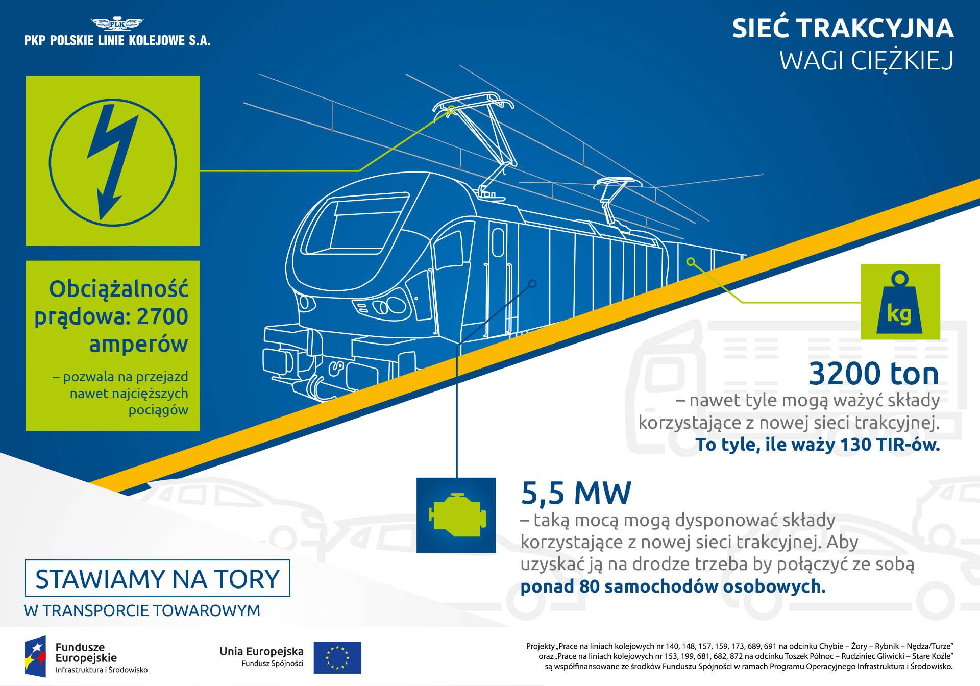 Infografika mówi o wykorzystaniu nowej trakcji. Po modernizacji obciążalność prądowa wzroście do dwóch tysięcy siedmiuset amperów a składy będą mogły dysponować mocą do pięciu i pół mega wata.