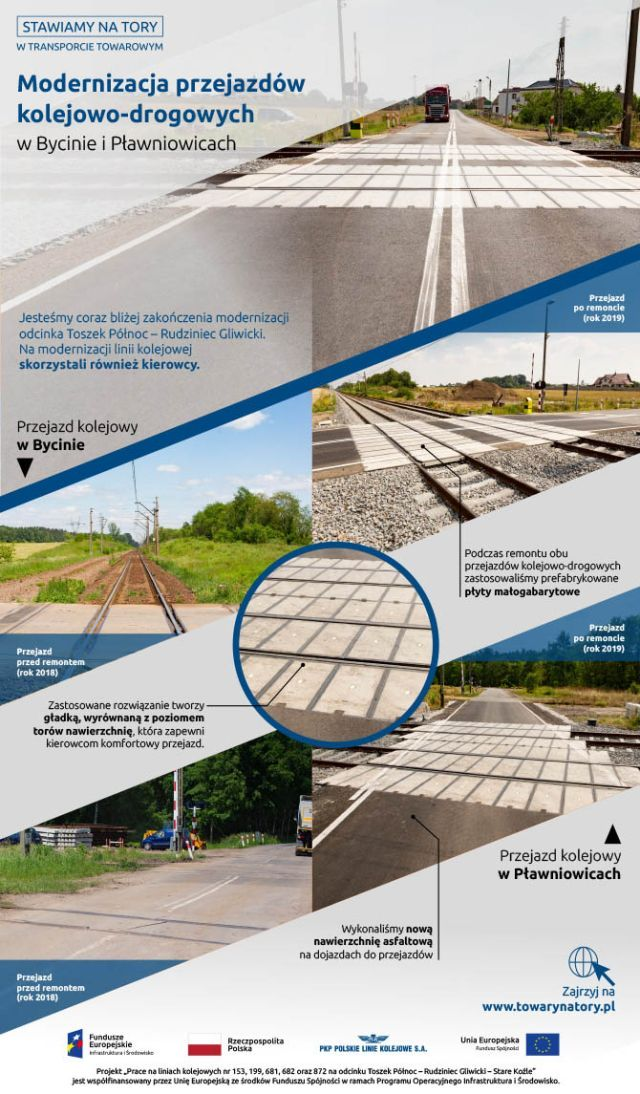 Infografika mów o modernizacji przejazdów kolejowo drogowych w Bycinie i Pławniowicach. Pokazuje zdjęcia przed i po. W obu przypadkach użyto płyty małogabarytowe tak by zwiększyć komfort podróżujących samochodami.