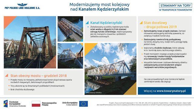 Infografika mówi o modernizowanym moście na kanale Kędzierzyńskim. Ukazuje stan obecny z grudnia dwa tysiące dziewiętnastego roku, umiejscowienie - cztero i pół kilometrowa odnoga kanału Gliwickiego, oraz stan docelowy obiektu.