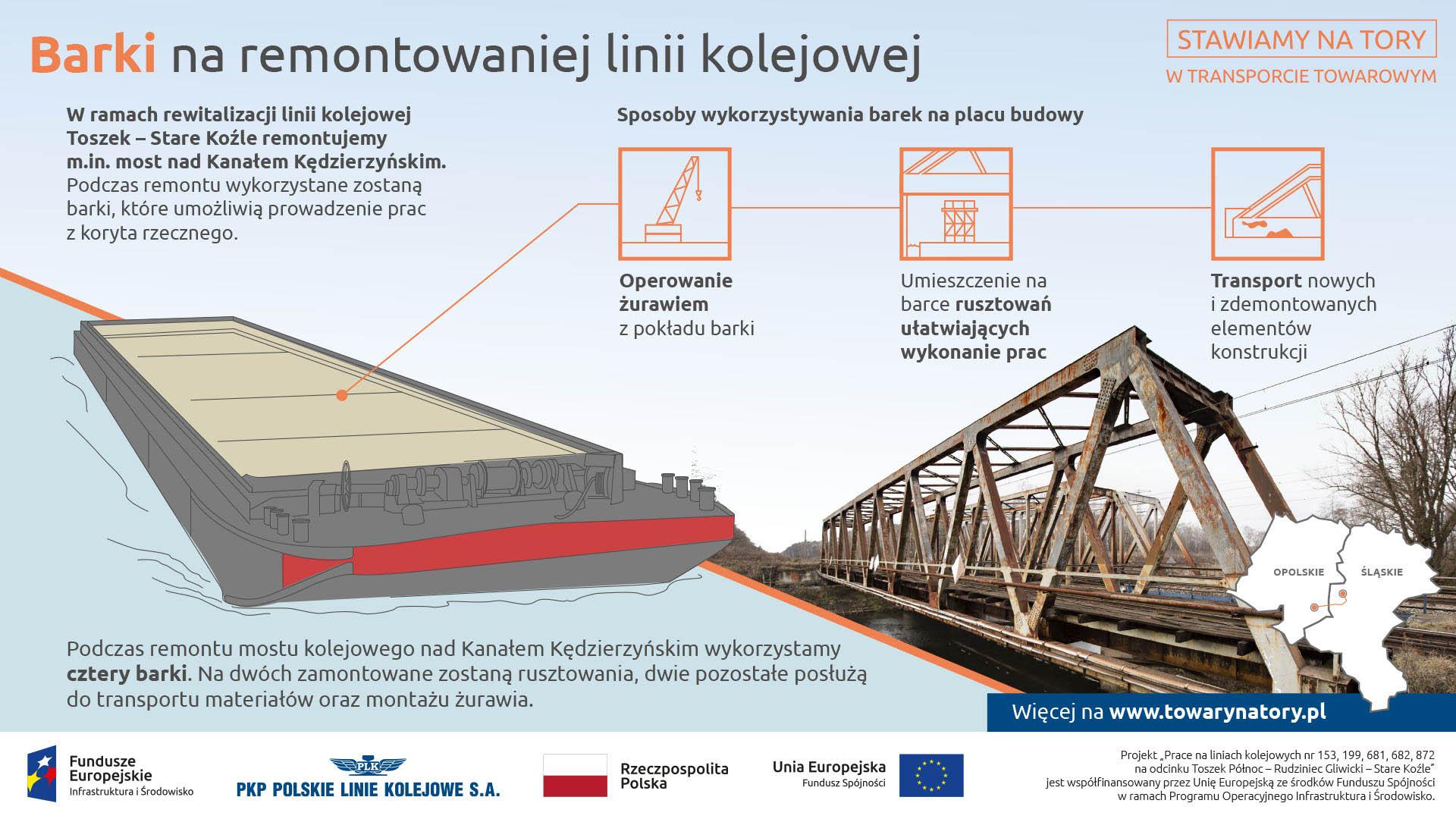 Infografika mówi o użyciu barek na remontowanej linii. Służą one do operowania żurawiem, ustawienia rusztowań pod mostem, transportu nowych elementów.