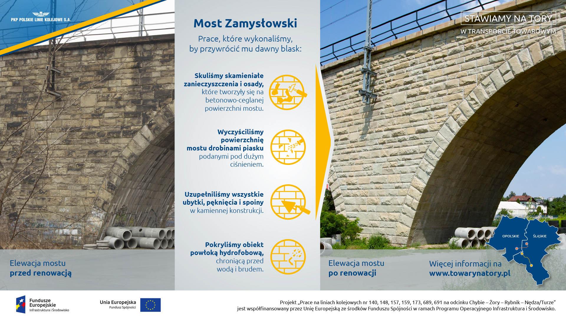 Infografika mówi o pracach wykonanych na Moście Zamysłowskim. Skucie zanieczyszczeń i osadów, wyczyszczenie powierzchni, uzupełnienie braków i nałożenie powłki hydrofobowej