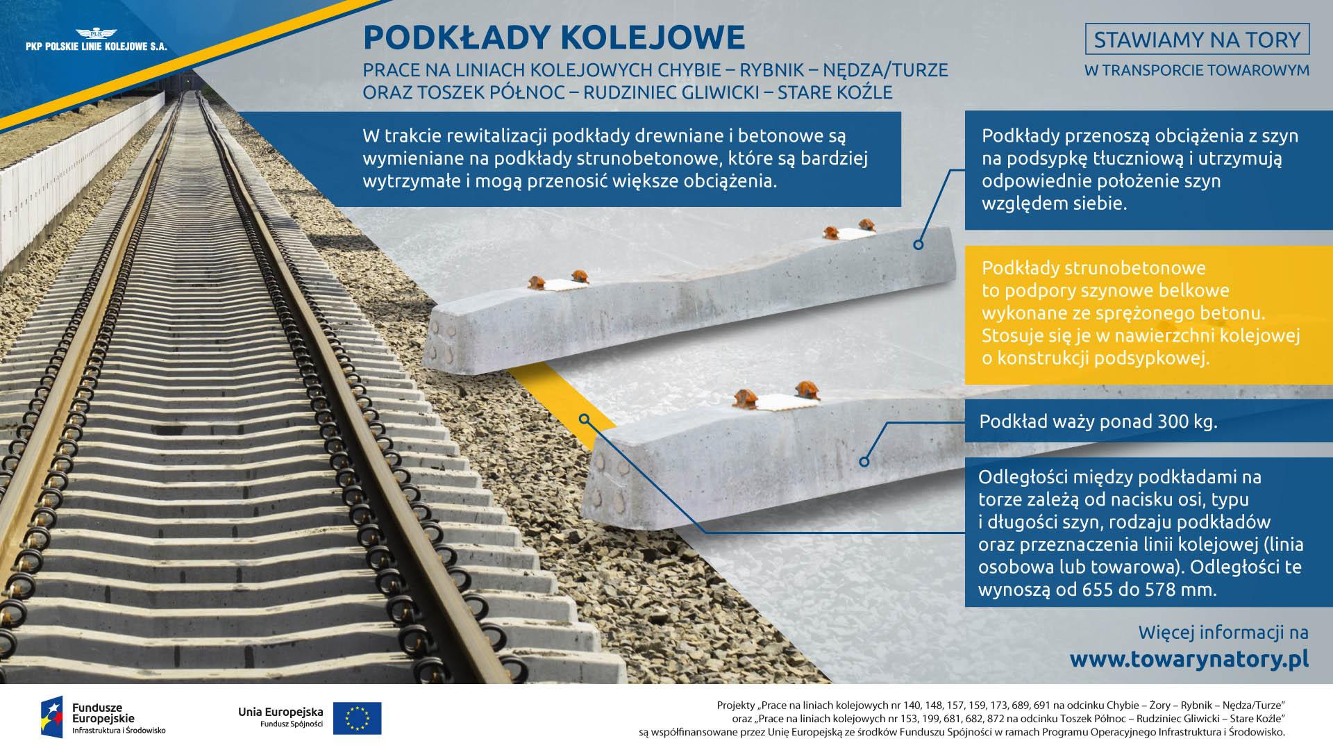 Infografika mówi o podkładach kolejowych. Na modernizowanym odcinku wymieniane są stare drewniane na nowe strunobetonowe. Są one wytrzymalsze i mogą przenosić większe obciążenie.