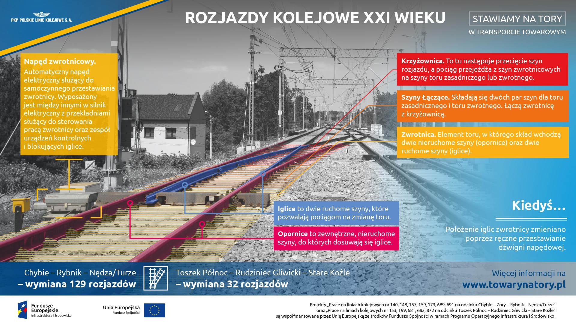 Infografika mówi o współczesnych rozjazdach kolejowych i o elementach składających się na nie. Są to napęd zwrotnicowy, iglica, opornica, krzyżownica, szyny łączące i zwrotnica