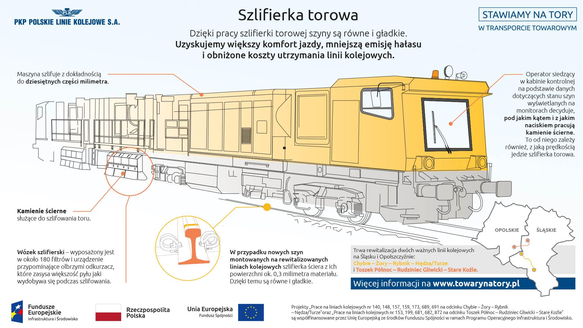 Infografika mówi o szlifierce kontowej. Służy ona do szlifowania szyn tak by były równe i gładkie. Zwiększa to komfort jazdy, zmniejsza emisje hałasu oraz obniża koszt utrzymania linii kolejowej.