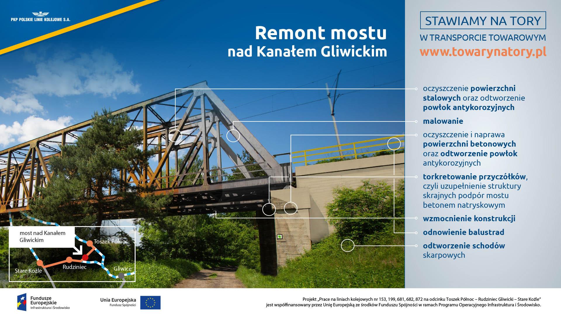 Infografika mówi o etapach remontu mostu nad Kanałem Gliwickim. Prace które będą wykonywane to: oczyszczenie powierzani stalowych, malowanie, oczyszczenie i naprawa powierzchni betonowych, torkretowanie przyczółków, wzmocnienie konstrukcji, odnowienie balustrad, odtworzenie schodów.