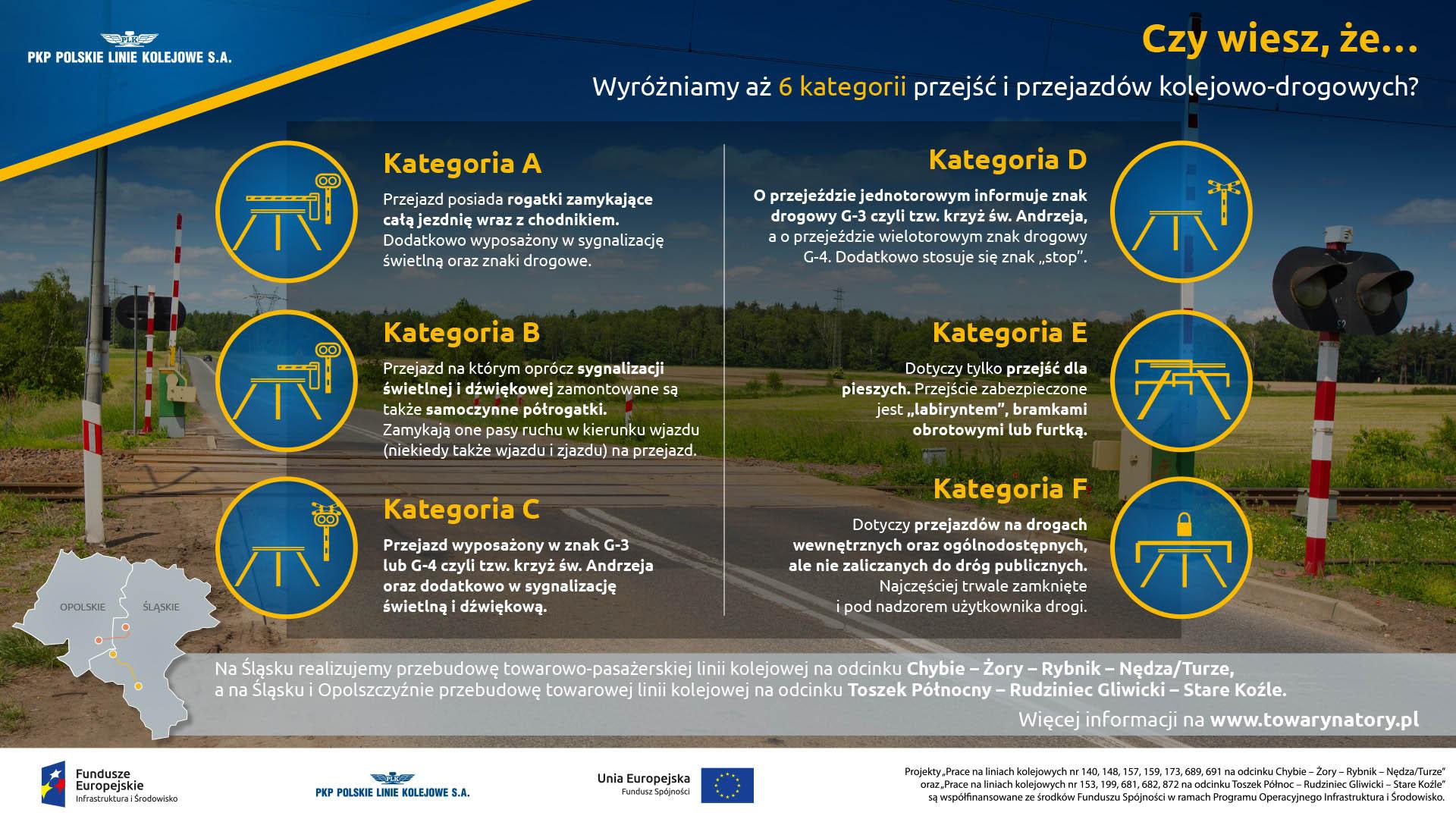 Infografika mówi o 6 typach przejazdów kolejowych: kategoria A - rogatki zamykając całą jezdnie wraz z chodnikiem plus sygnalizacja świetlna, kategoria B - sygnalizacja świetlna i pół rogatka, kategoria C - tylko sygnalizacja świetlna, kategoria D - tylko znak zwany krzyżem świętego Andrzeja, kategoria E - tak zwany labirynt dla pieszych, kategoria F - na drogach prywatnych - zamknięty na stałe