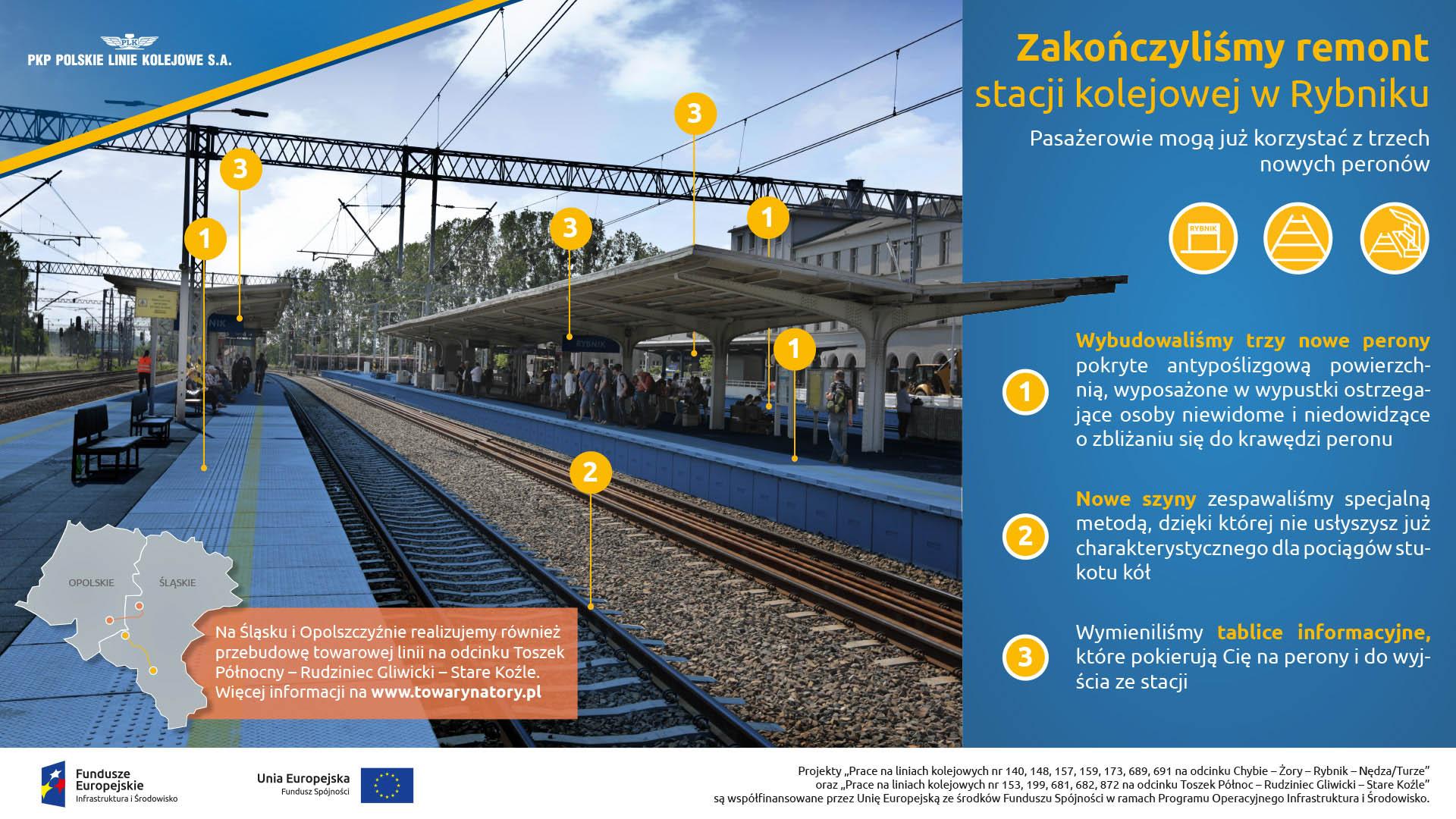 Infografika mówi o zakończeniu remontu w Rybniku. Zostały wybudowane 3 nowe perony, położone zostały nowe szyny i wymienione zostały tablice informacyjne.
