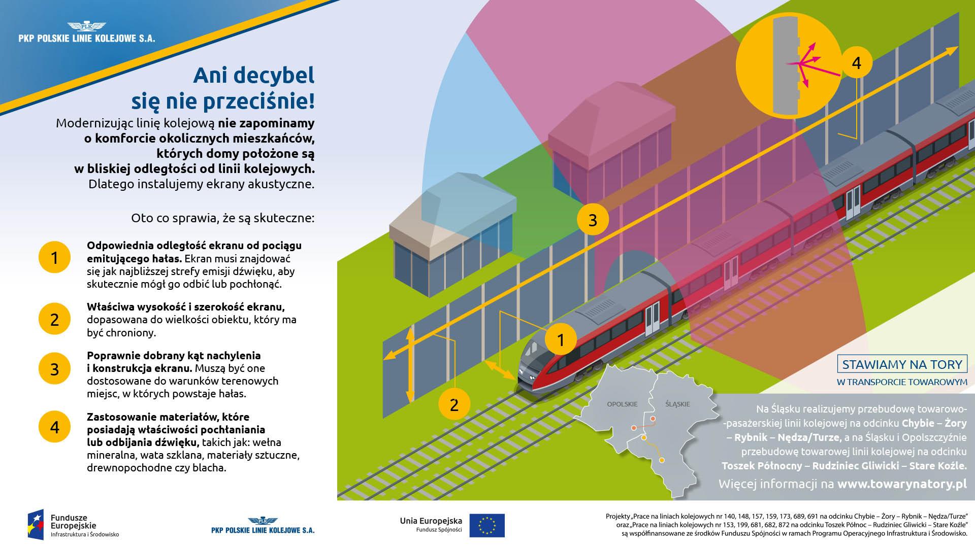 Infografika mówi o ekranach akustycznych. Wymienia cztery aspekt wpływające na ich skuteczność: odpowiednia odległość od pociągu, właściwa szerokość i wysokość ekranu, poprawny kąt nachylenia i konstrukcja ekranu i zastosowane materiały.