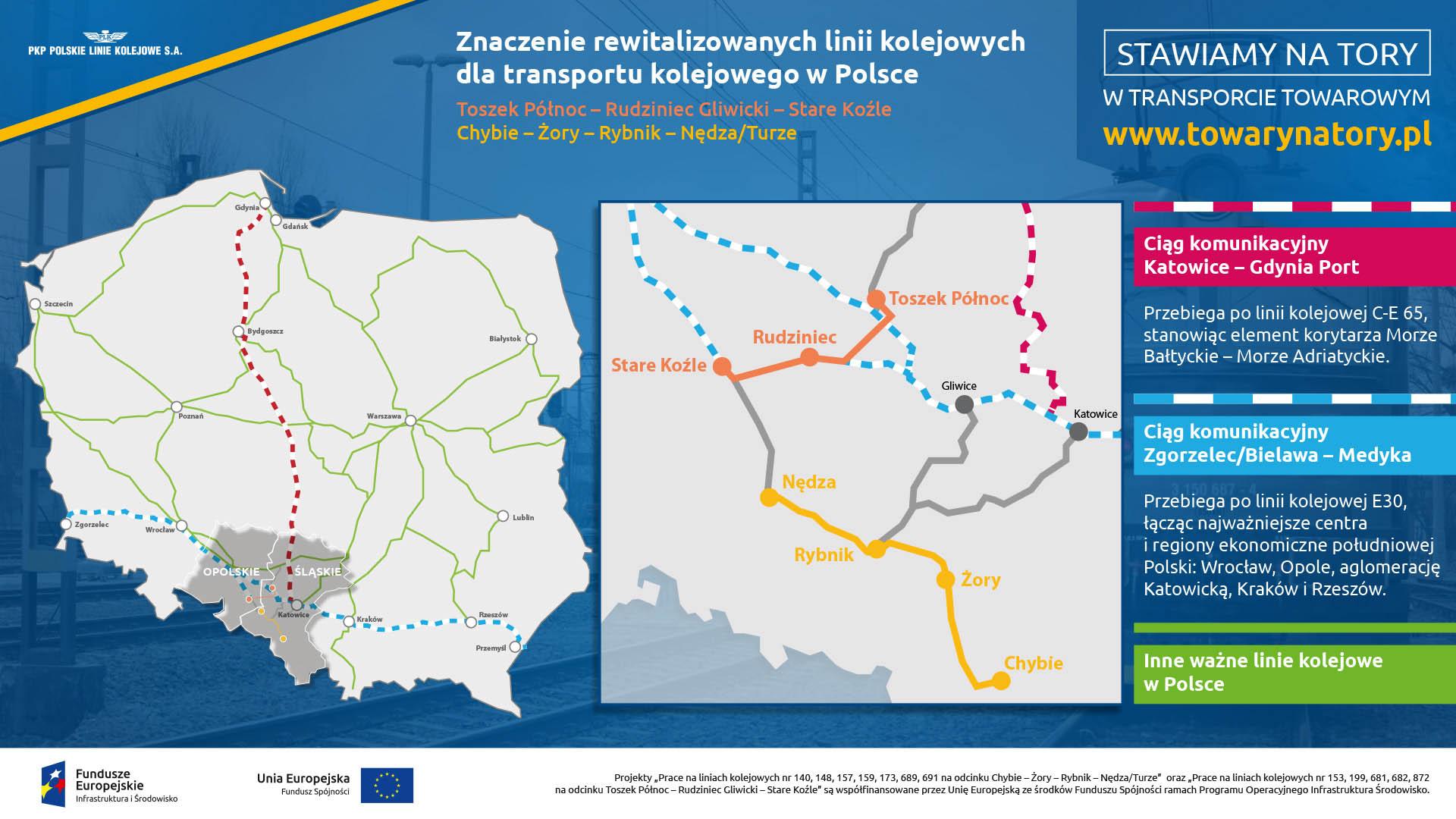 Infografika mówi o znaczeniu rewitalizowanych linii kolejowych dla transportu kolejowego towarów w Polsce. Pokazuje bliskość z dwoma ważnymi ciągami komunikacyjnymi: Katowice - Gdynia Port i Zgorzelec Bielawa - Medyka.