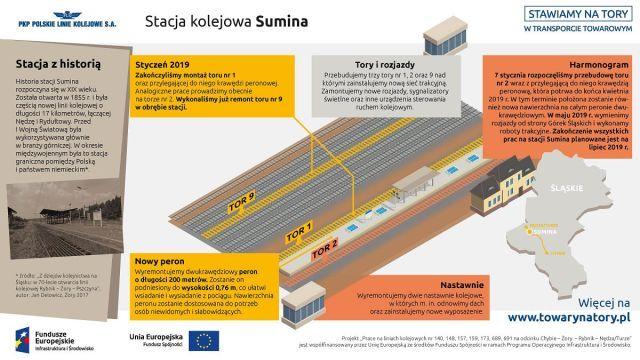Infografika mówi o zmianach na stacji kolejowej Sumina. Pokazuje odbudowane tory numer 9, 1 i 2. Ukazuje dwie odbudowane nastawnie które zawiadują ruchem w okolicach stacji.