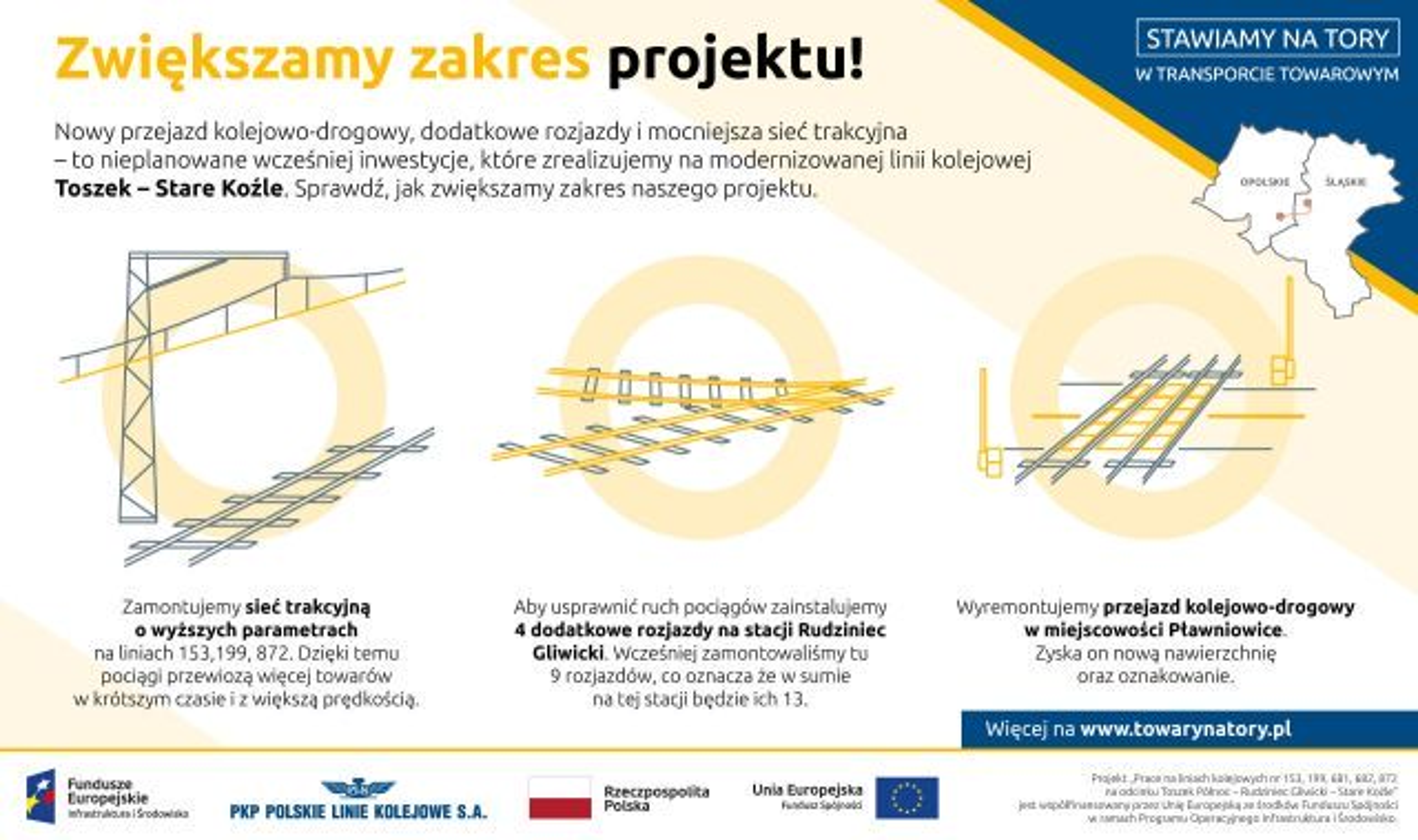 Infografika mówiąca o o zwiększeniu zakresu projektu. Została zamontowana sieć trakcyjna o wyższych parametrach, 4 dodatkowe rozjazdy w Rudzińcu Gliwickim, dodatkowo został wyremontowany przejazd kolejowo drogowy w miejscowości Pławniowice.