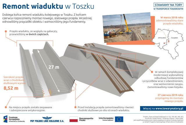Infografika mówiąca o modernizacji wiaduktu w Toszku. Wiadukt został przywieziony w 2 częściach. Po czym zespawany. Jego długość to 27 metrów a szerokość to ponad 8. Nakładanie go na wyremontowane przyczółki rozpocznie się 27 czerwca 2019 roku.