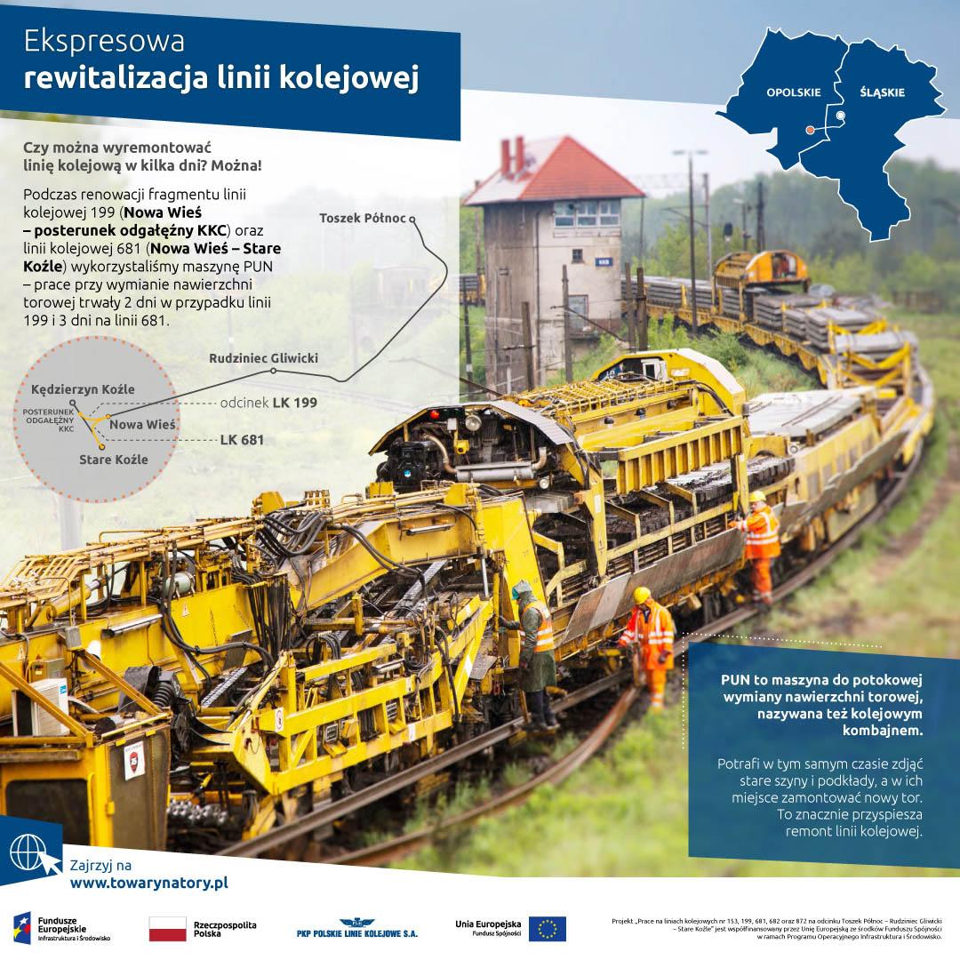 Infografika o działaniu maszyny PUN na liniach 199 i 681 pomiędzy Nową Wsią a Starym Koźlem. Modernizacja pierwszej linii trwała 2 dni, drugiej 3 dni.