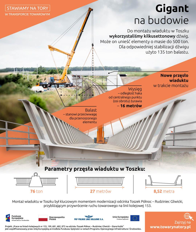 Infografika dotycząca gigantycznego dźwigu na budowie wiaduktu w Toszku. Dźwig ten może unieść 500 ton, do stabilizacji użyto 135 ton balastu. Wiadukt który podnosił ważył 76 ton i mierzył 27 metrów.