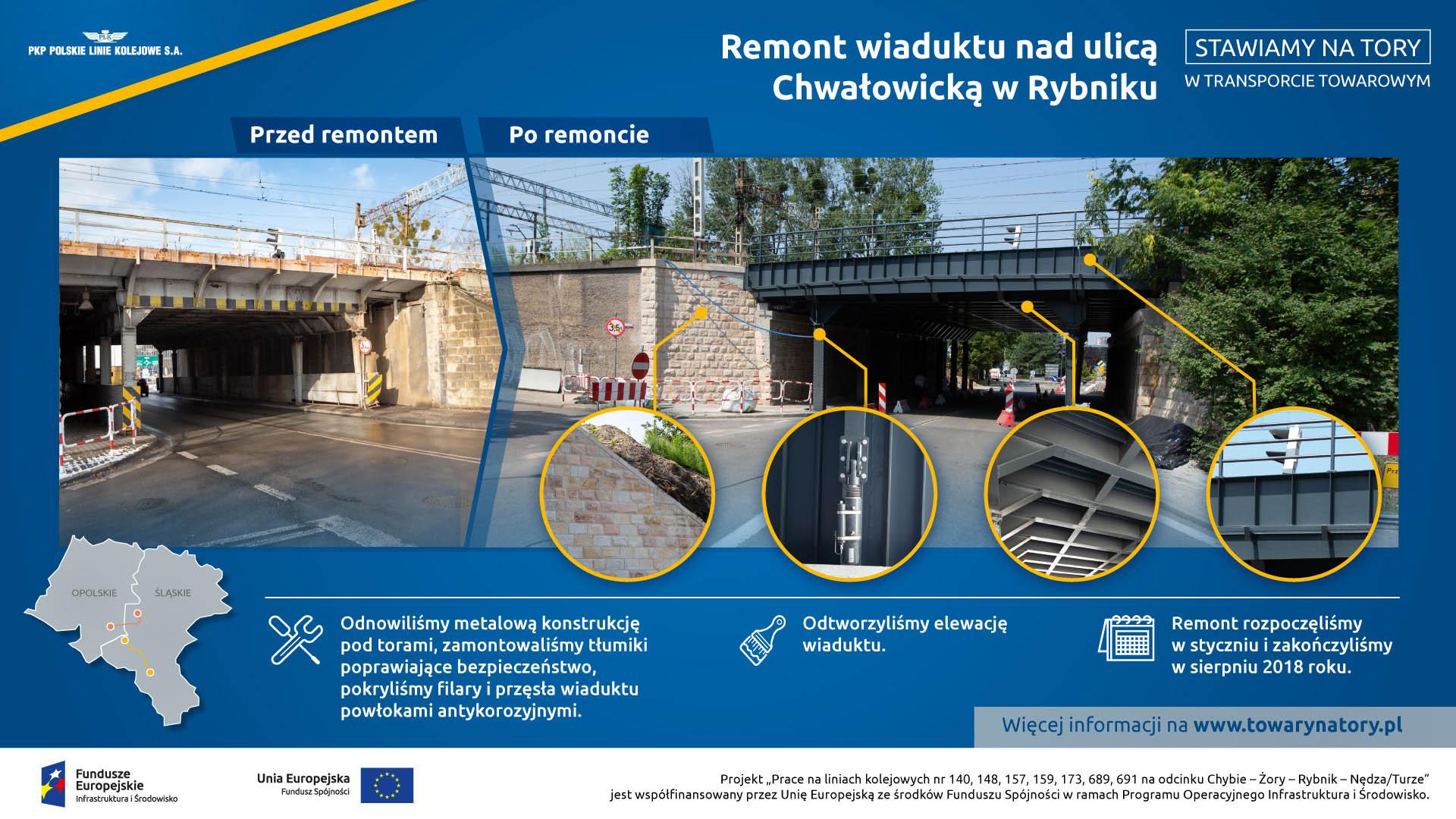 Infografika przestawia obrazkowo zmiany jakie zaszły po modernizacji wiaduktu nad ulicą Chwałowicką w Rybniku.