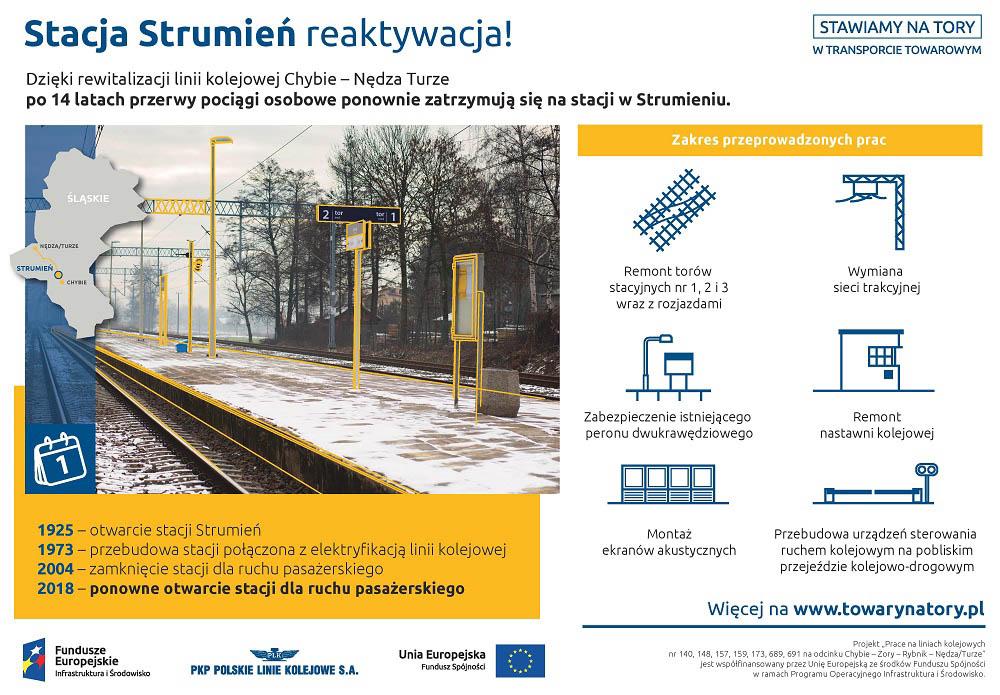 Infografika mówi o reaktywacji stacji Sumina. Przedstawia kalendarium wydarzeń: tysiąc dziewięćset dwudziesty piąty rok otwarcie stacji Sumina, tysiąc dziewięćset siedemdziesiąty trzeci rok przebudowanie stacji połączona z elektryfikacją linii kolejowej, dwa tysiące czwarty rok zamknięcie stacji dla ruchu pasażerskiego, dwa tysiące osiemnasty rok ponowne otwarcie stacji dla ruchu pasażerskiego.