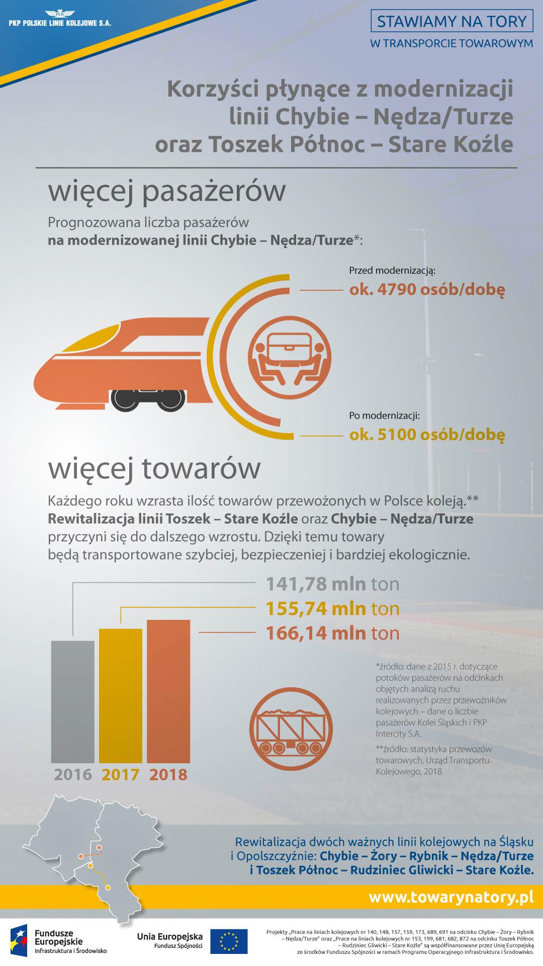 Infografika pokazuje korzyści płynące z modernizacji. Przed modernizacją podróżowało 4790 osób na dobę, po modernizacji liczba ta zwiększy się do pięciu tysięcy stu.  Liczba tworów transportowanych tą linią w dwa tysiące szesnastym roku to 141 milinów a w dwa tysiące osiemnastym jest to już 166 milionów.