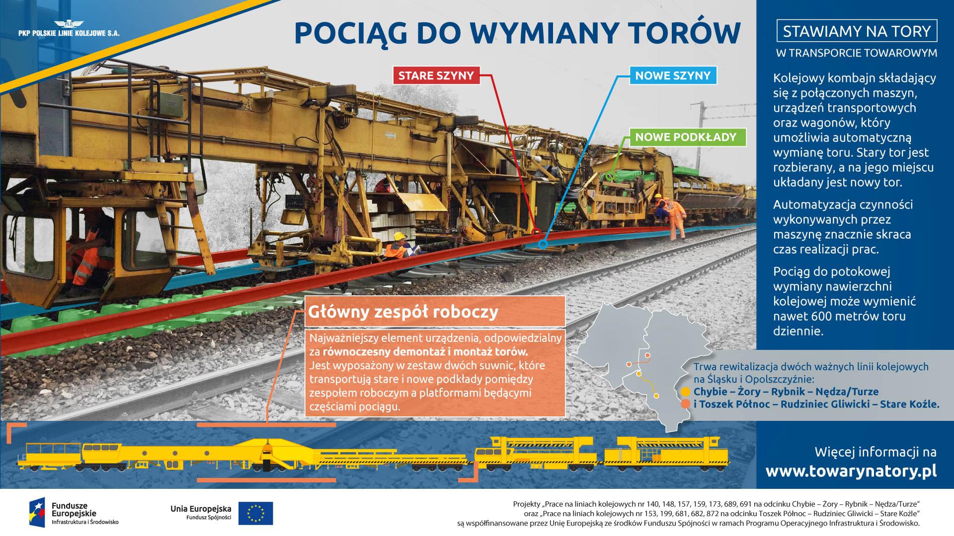 Infografika mówi o pociągu do wymiany torów. Na obrazku widać ja maszyna odsuwa na boki stare szyny a w ich miejsce wkłada nowe. Analogicznie działa z podkładami.