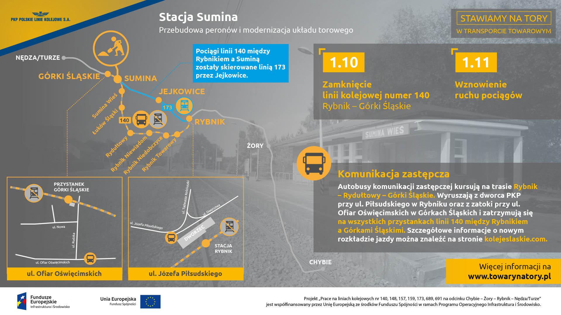 Infografika mówi o zastępczej komunikacji autobusowej w październiku dwa tysiące osiemnastego roku. Dotyczy ona stacji: Górki Śląskie, Sumina, Jejkowice i Rybnik.