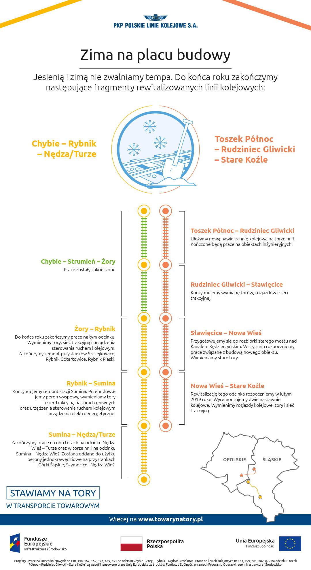 Infografika przedstawia postęp prac na rewitalizowanym odcinku. Chybie - Strumień - Żory - zakończony. Żory - Rybnik- Sumina - Nędza Wieś - w trakcie prac. Prace na odcinku Toszek Północ - Rudziniec Gliwicki - Sławęcice - Nowa Wieś - Stare Koźle - jeszcze nie rozpoczęte.