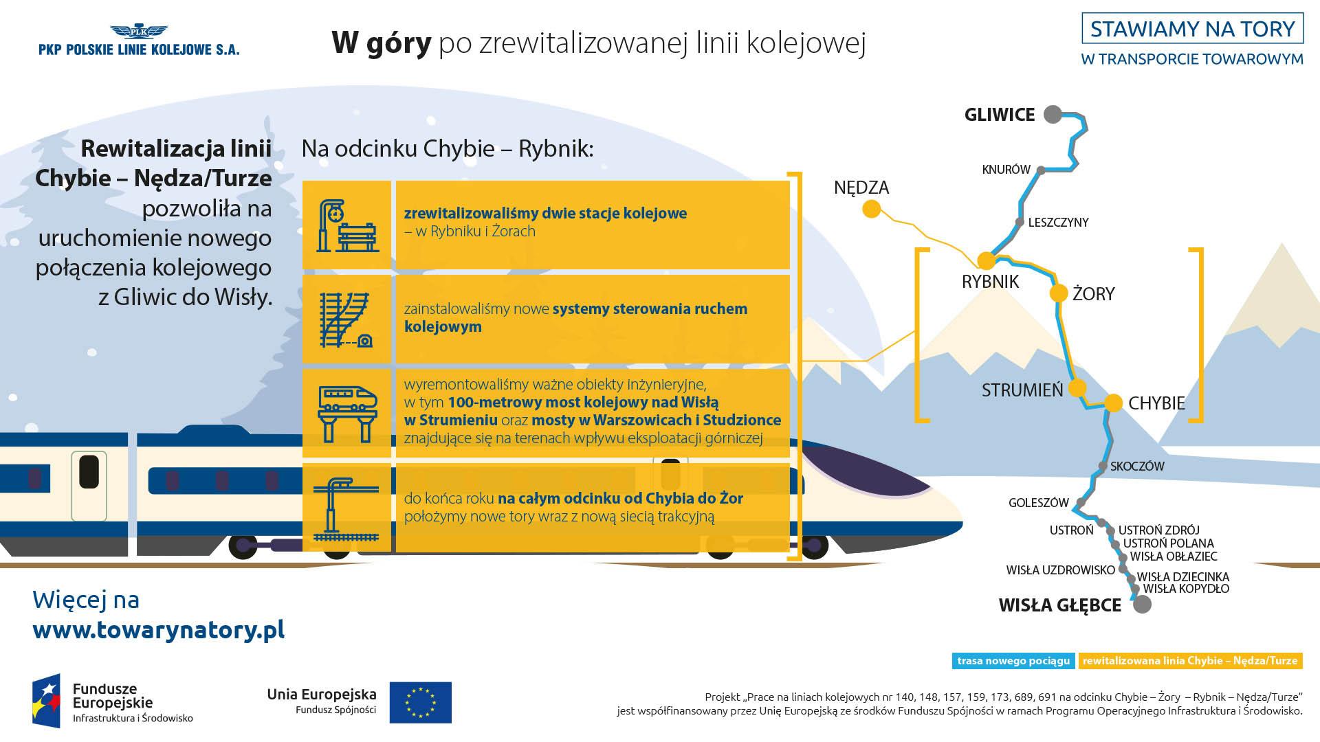 Infografika mówi o zrewitalizowanej linii Chybie - Nędza Turze, dzieki które zostanie uruchomione nowe połączenie kolejowe z Gliwic do Wisły.