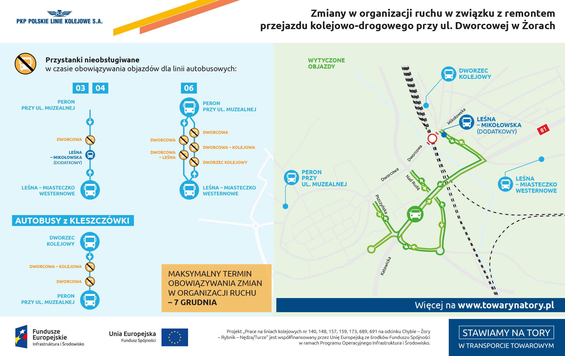 Infografika mówi o zmianach w organizacji ruchu w związku z remontem przejazdu kolejowo drogowego przy ul Dworcowej w Żorach. Podane są linie autobusowe które do 7 grudnia dwa tysiące osiemnastego roku będą miały zmieniony rozkład jazdy.