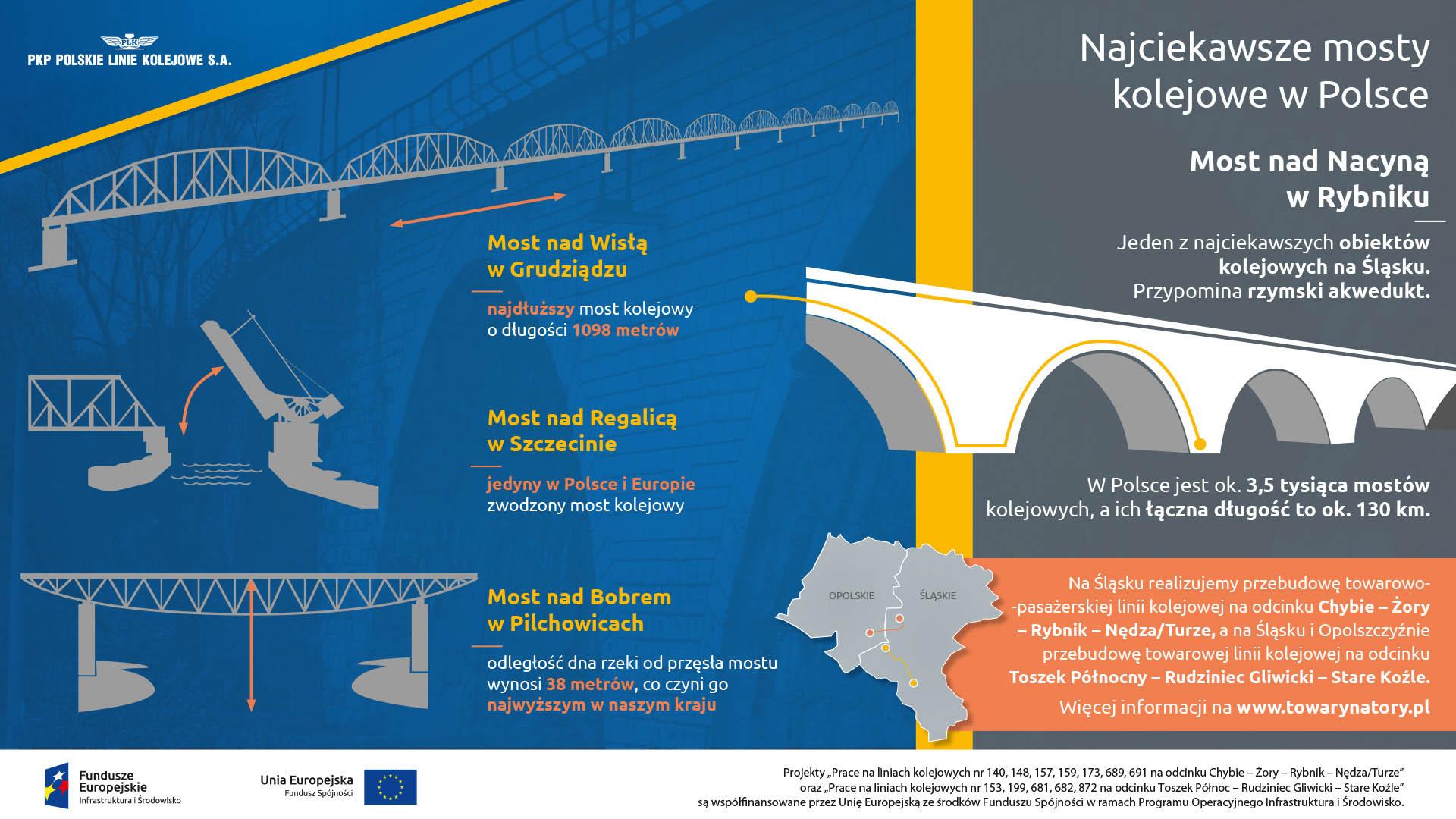 Infografika mówi o najciekawszych mostach kolejowych w Polsce. Wymienia najdłuższy most kolejowy nad Wisłą w Grudziądzu, most zwodzony nad Regalicą w Szczecinie, najwyższy most kolejowy nad Bobem w Pilchowicach. Most zamysłowski jest jednym z najciekawszych tego typu obiektów na śląsku.