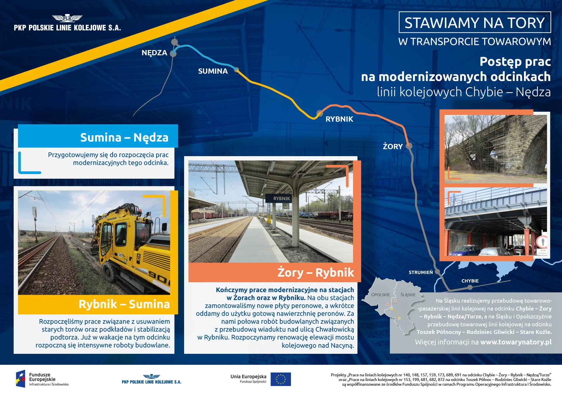 Infografika mówi o postępie prac na rewitalizowanej linii kolejowej. Na odcinku Żory - Rybnik prace już twają.  Odcinki Sumina Nędza i Rybnik Sumina przygotowywane są do rozpoczęcia prac.