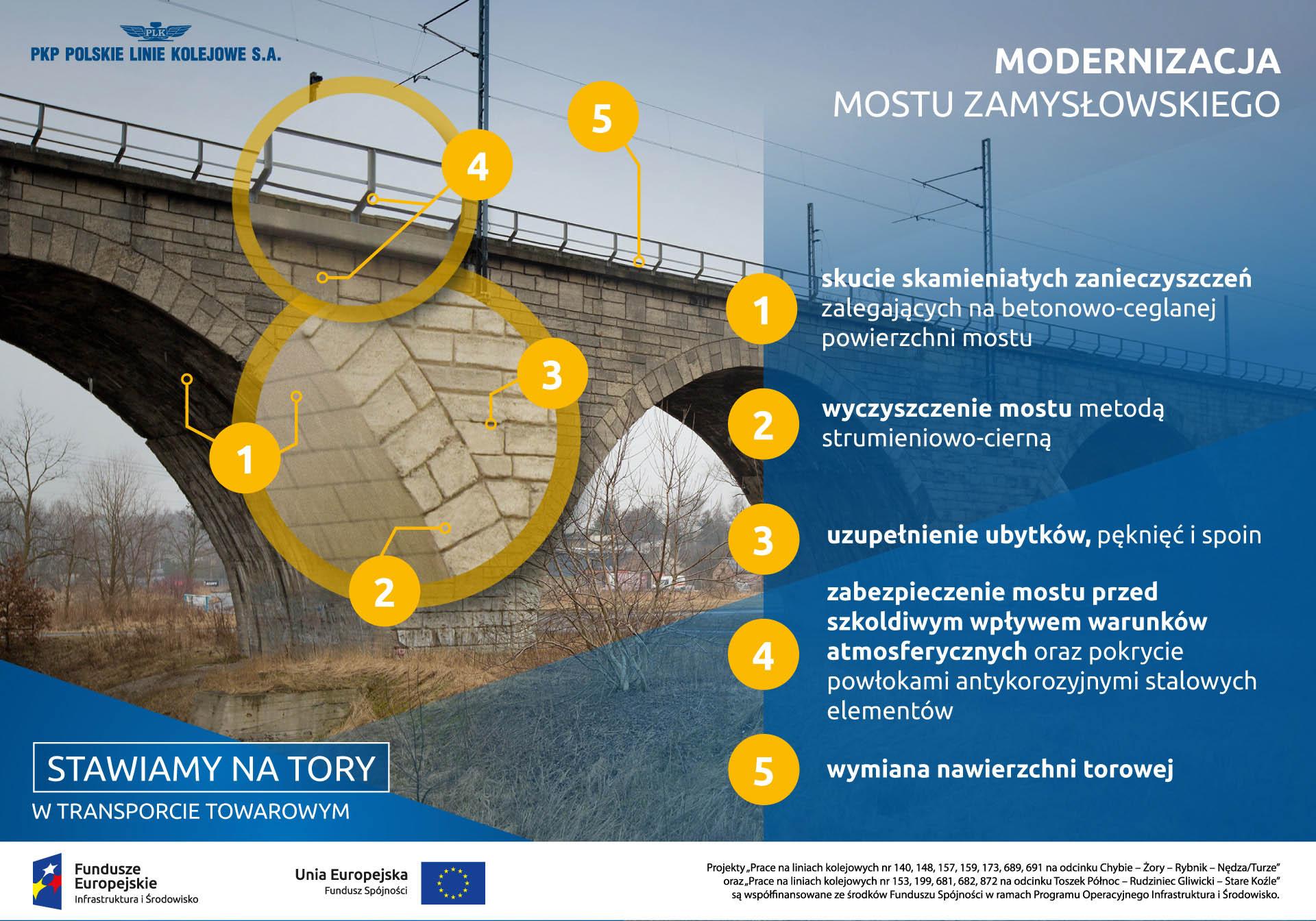 Infografika mówi o modernizacji mostu Zamysłowskiego. Będzie ono podlegać na skuciu skamieniałych zanieczyszczeń, wyczyszczeniu mostu, uzupełnieniu ubytków, zabezpieczeniu przed warunkami atmosferycznymi, i wymianie nawierzchni torowej .