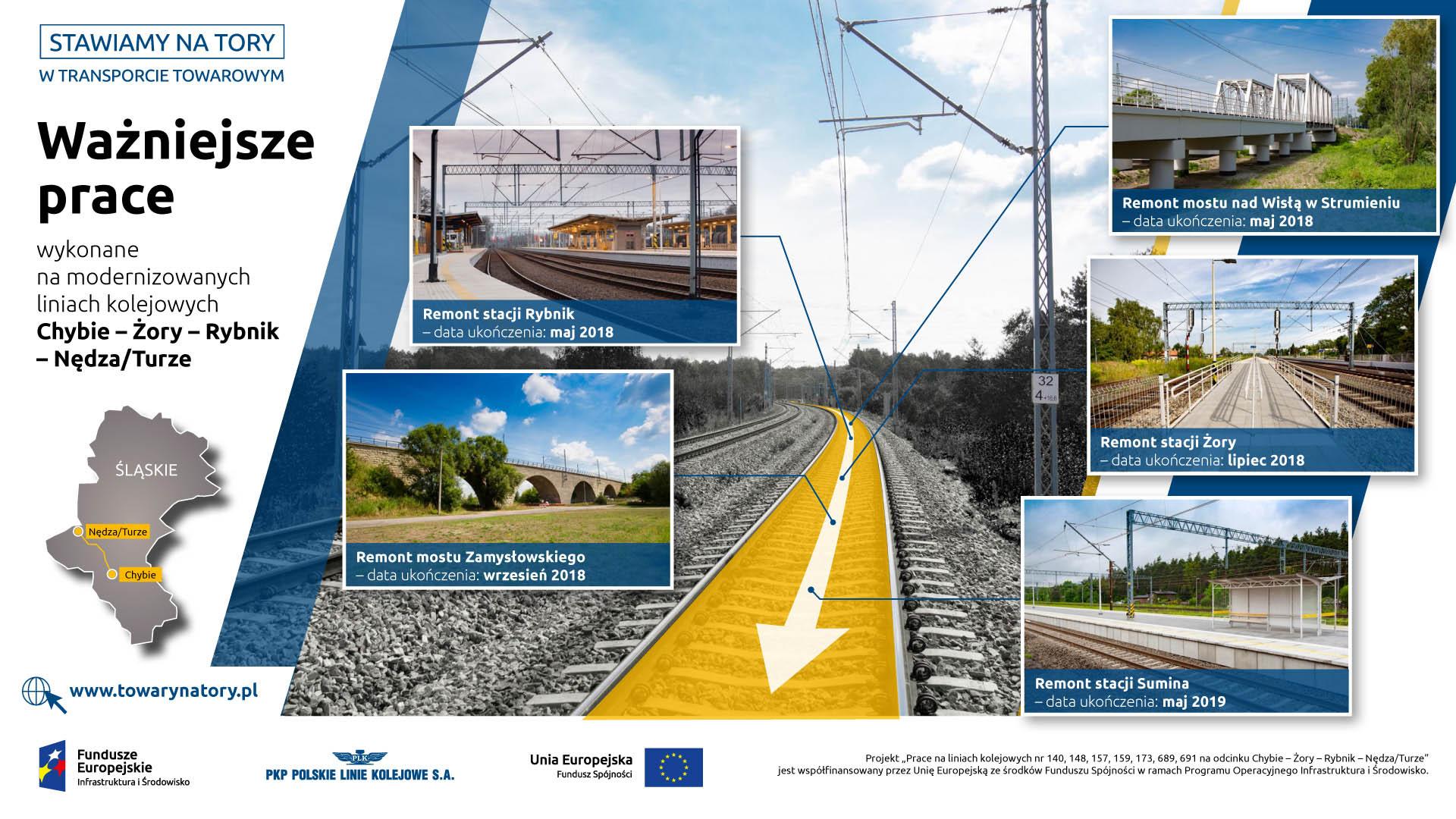 Infografika mówi o ważniejszych pracach na linii Chybie - Nędza Turze. Na zdjęciach widnieją: wyremontowana stacja Rybnik, wyremontowany most Zamysłowski, wyremontowany most nad Wisłą w Strumieniu, wyremontowana stacja Żory, wyremontowana stacja Sumina.