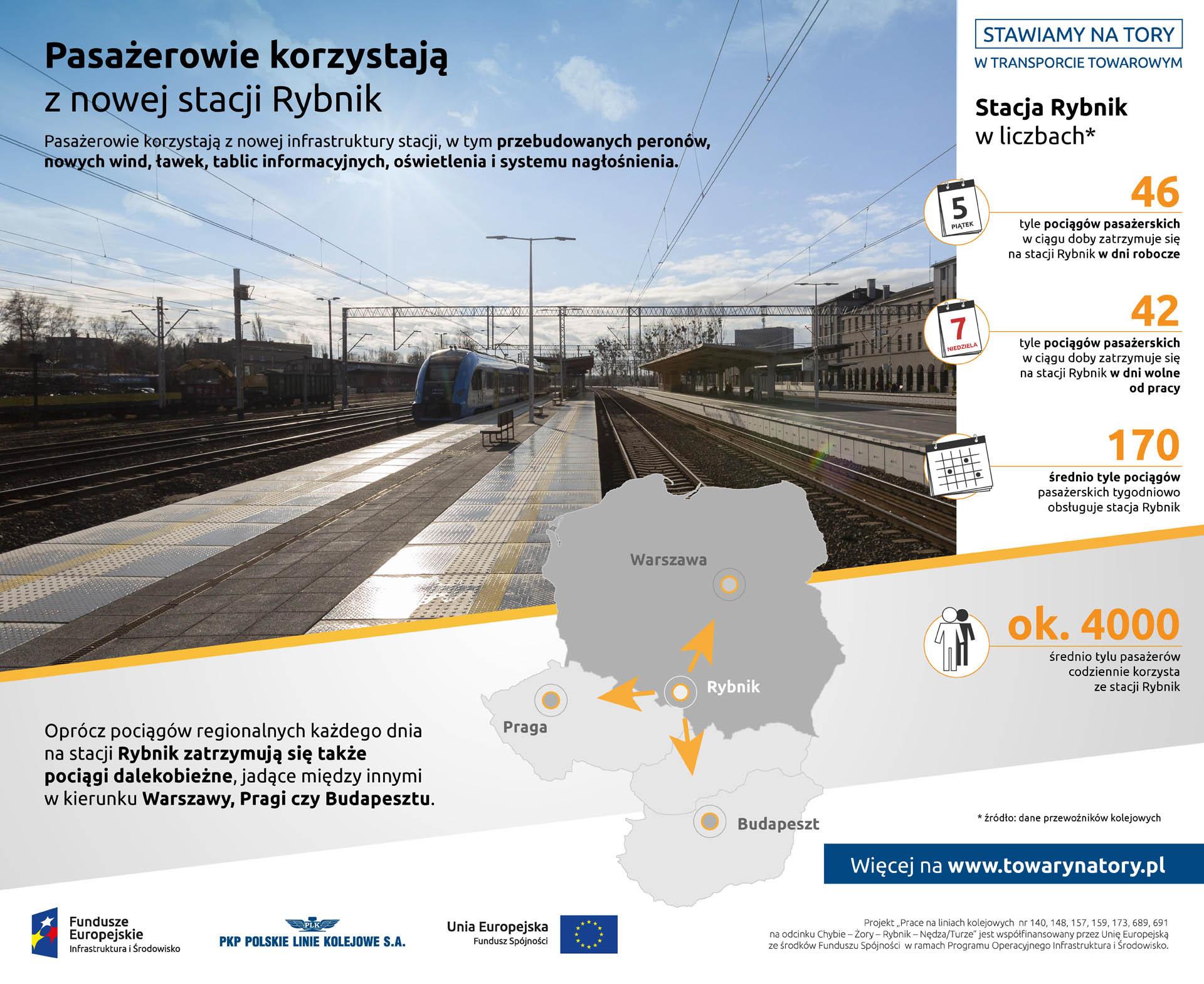 Infografika mówi o odnowionej stacji wRybniku. Przedstawia statystyki: 46 pociągów w ciagu dnia jest obsługiwanych na tej stacji. Daje to 170 pociągów w ciągu miesiąca i obsługę 4000 osób.