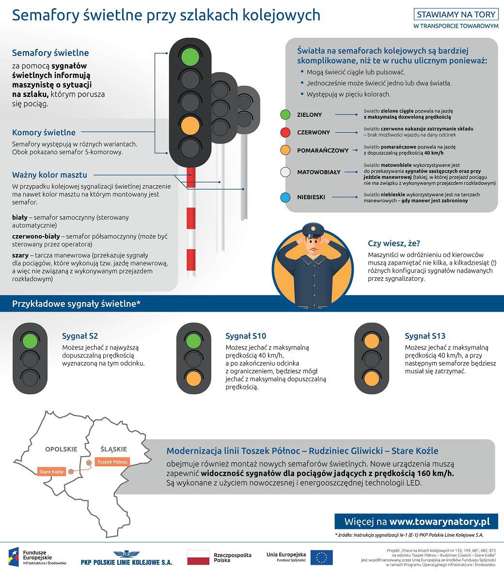 Infografika mówi o rodzaju świateł stosowanych na semaforach kolejowych.  Zielony oznacza że można jechac z pełną prędkością, czerwony nakazuje zatrzymanie, pomarańczowy oznacza ze można jechać z prędkością do czterdziestu kilometrów na godzinę, biały oznacza sygnały zastępcze a niebieskie oznacza zakazany manewr.